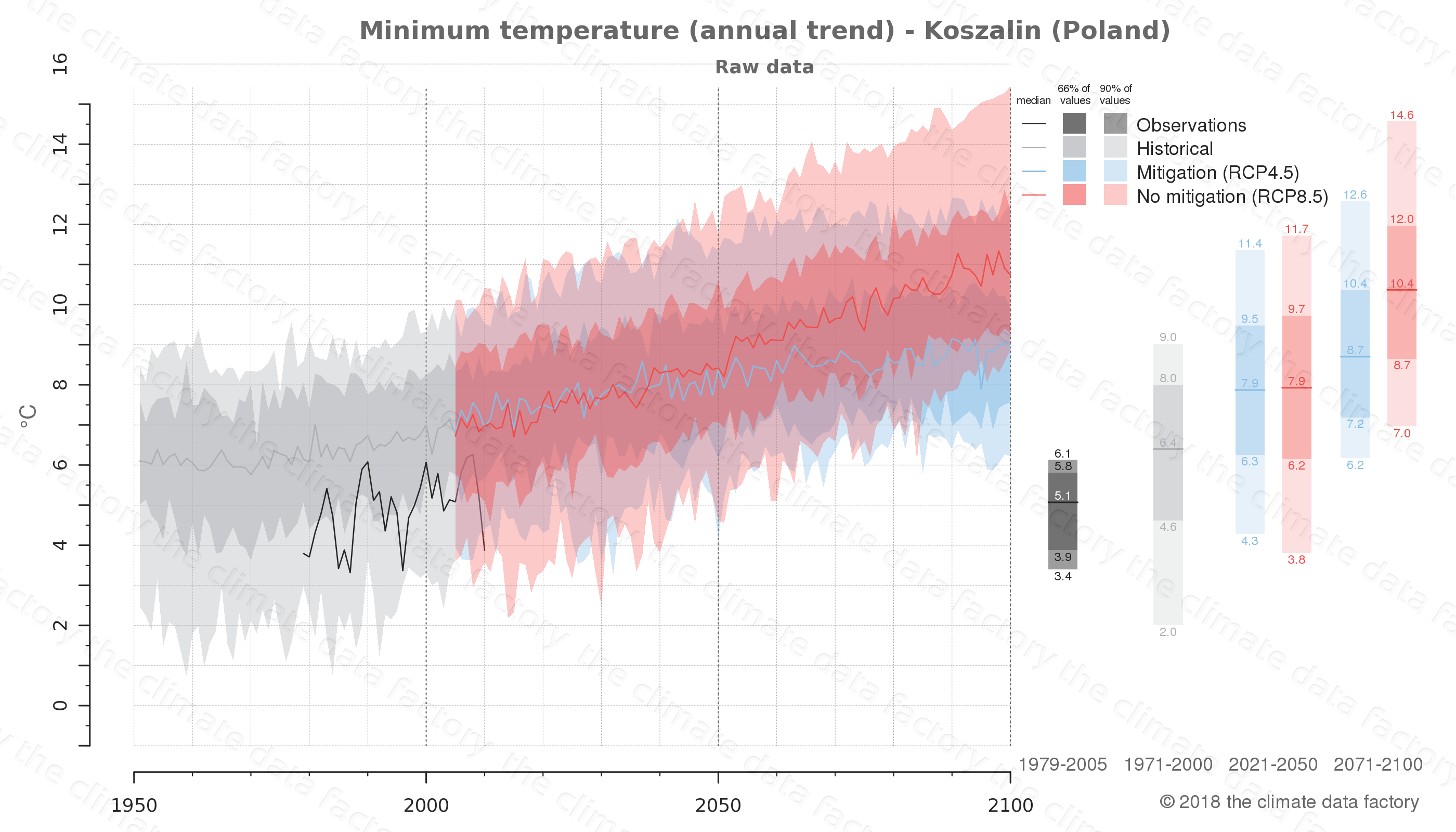 climate change data policy adaptation climate graph city data minimum-temperature koszalin poland
