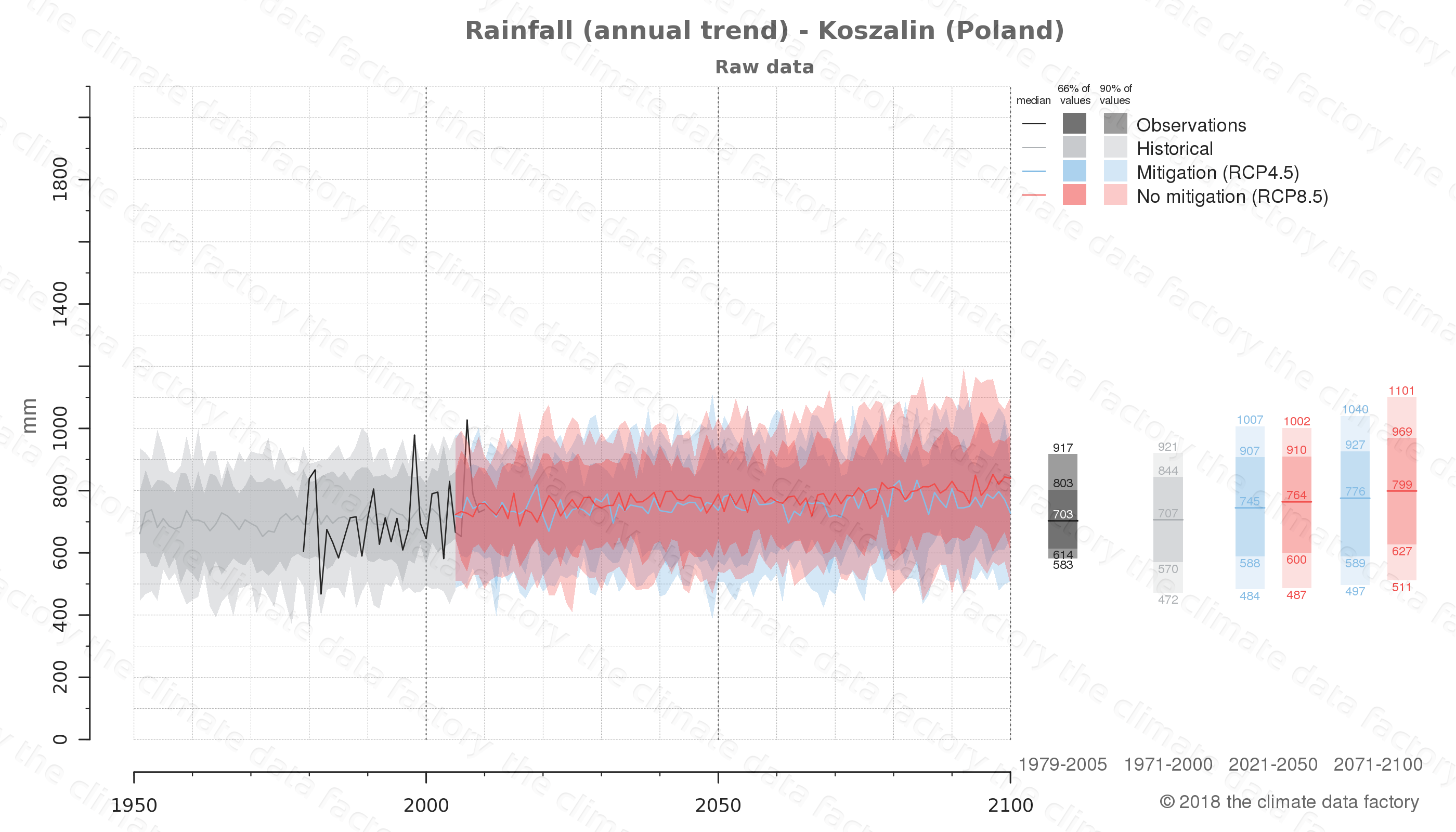 climate change data policy adaptation climate graph city data rainfall koszalin poland