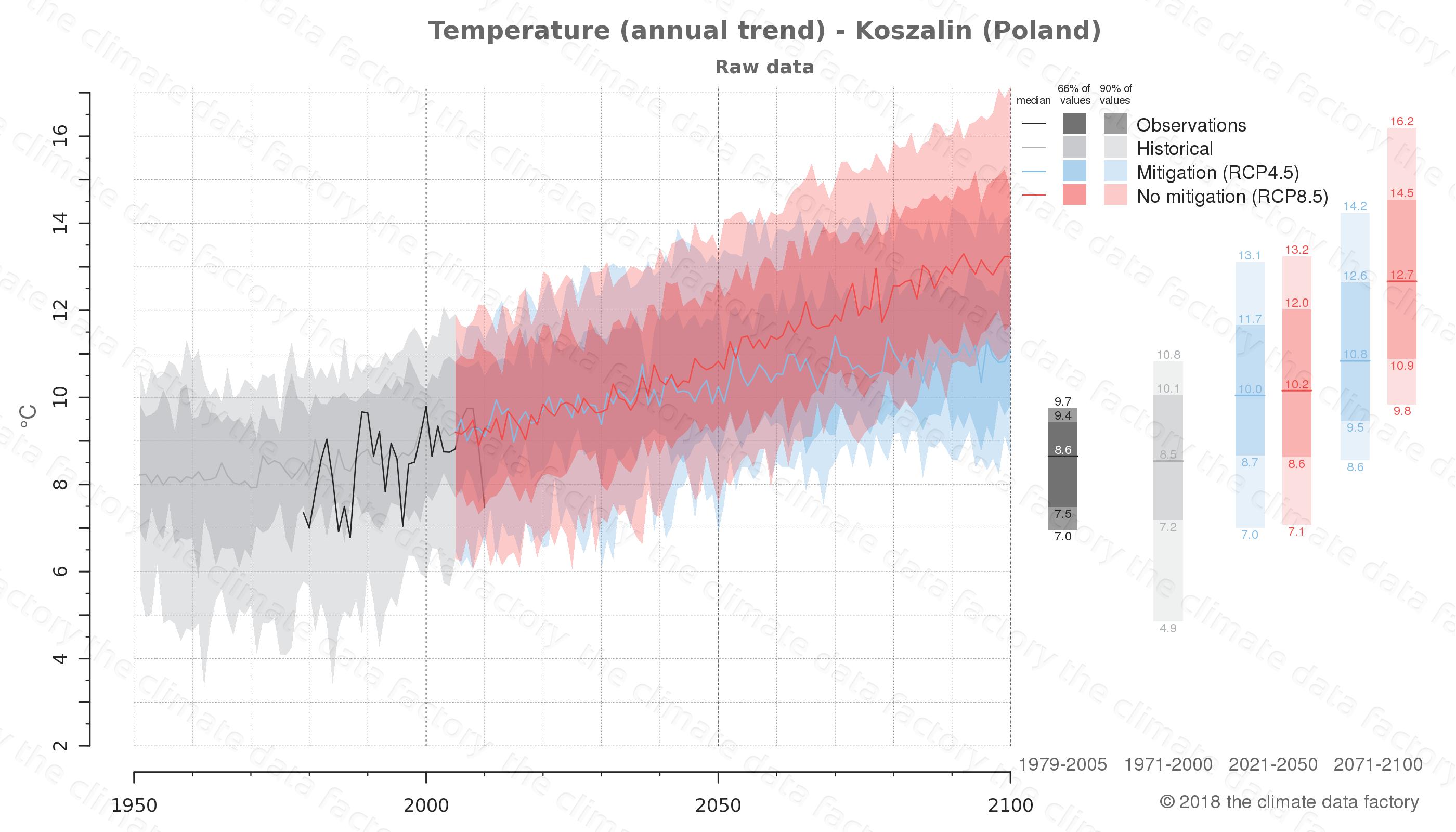 climate change data policy adaptation climate graph city data temperature koszalin poland