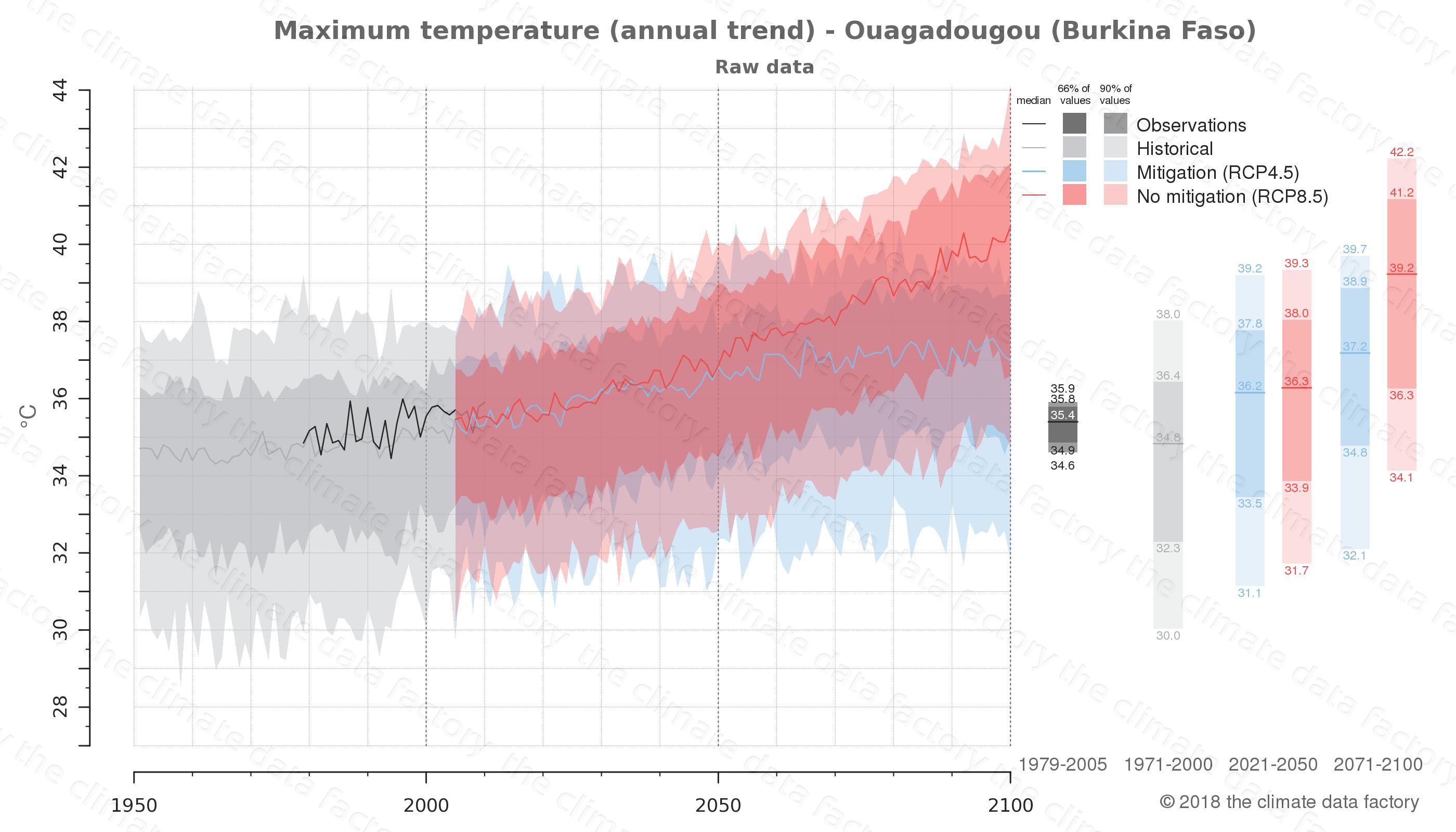 climate change data policy adaptation climate graph city data maximum-temperature ouagadougou burkina faso
