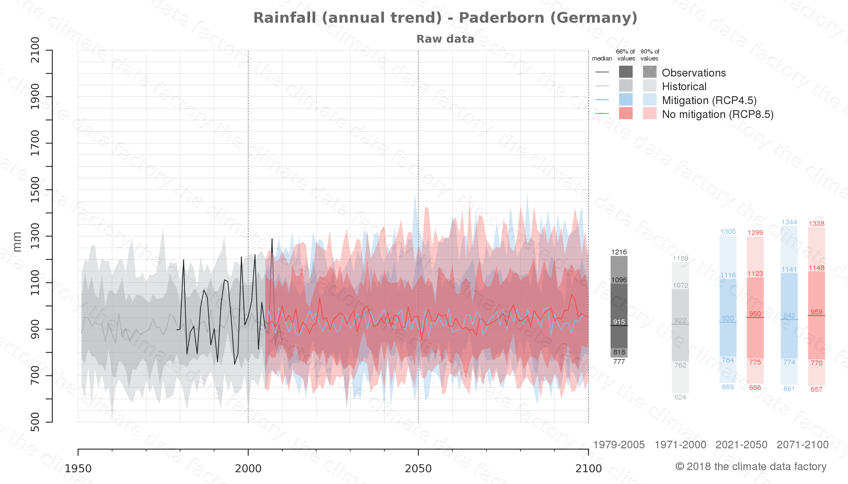 climate change data policy adaptation climate graph city data rainfall paderborn germany