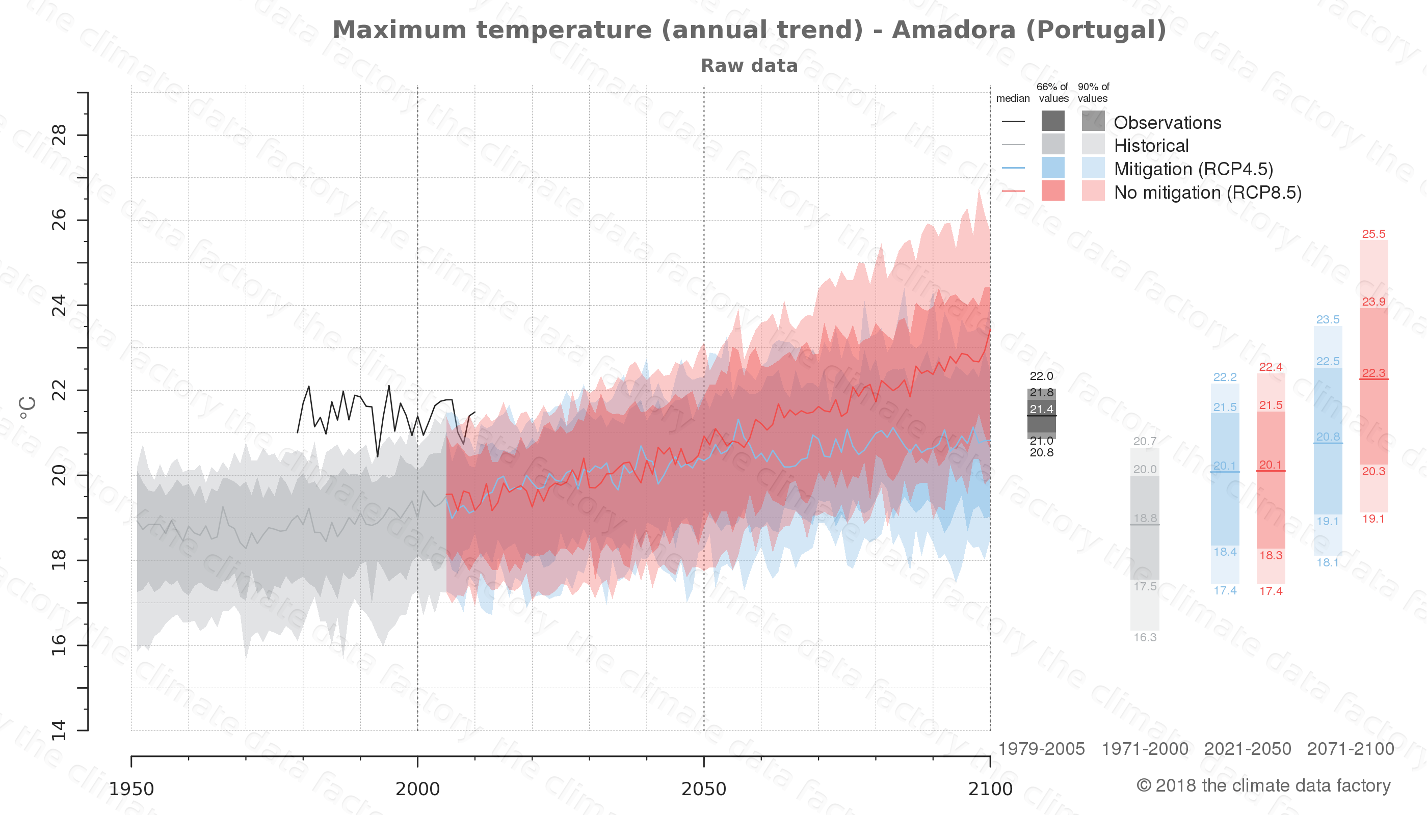 climate change data policy adaptation climate graph city data maximum-temperature amadora portugal