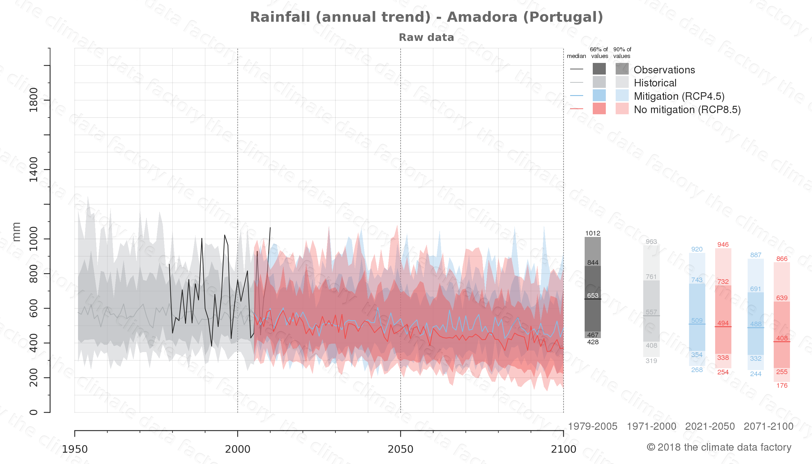 climate change data policy adaptation climate graph city data rainfall amadora portugal