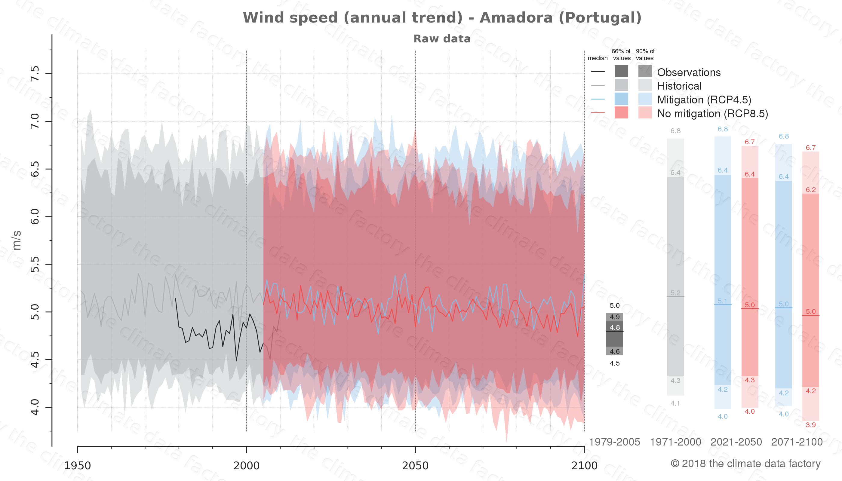 climate change data policy adaptation climate graph city data wind-speed amadora portugal