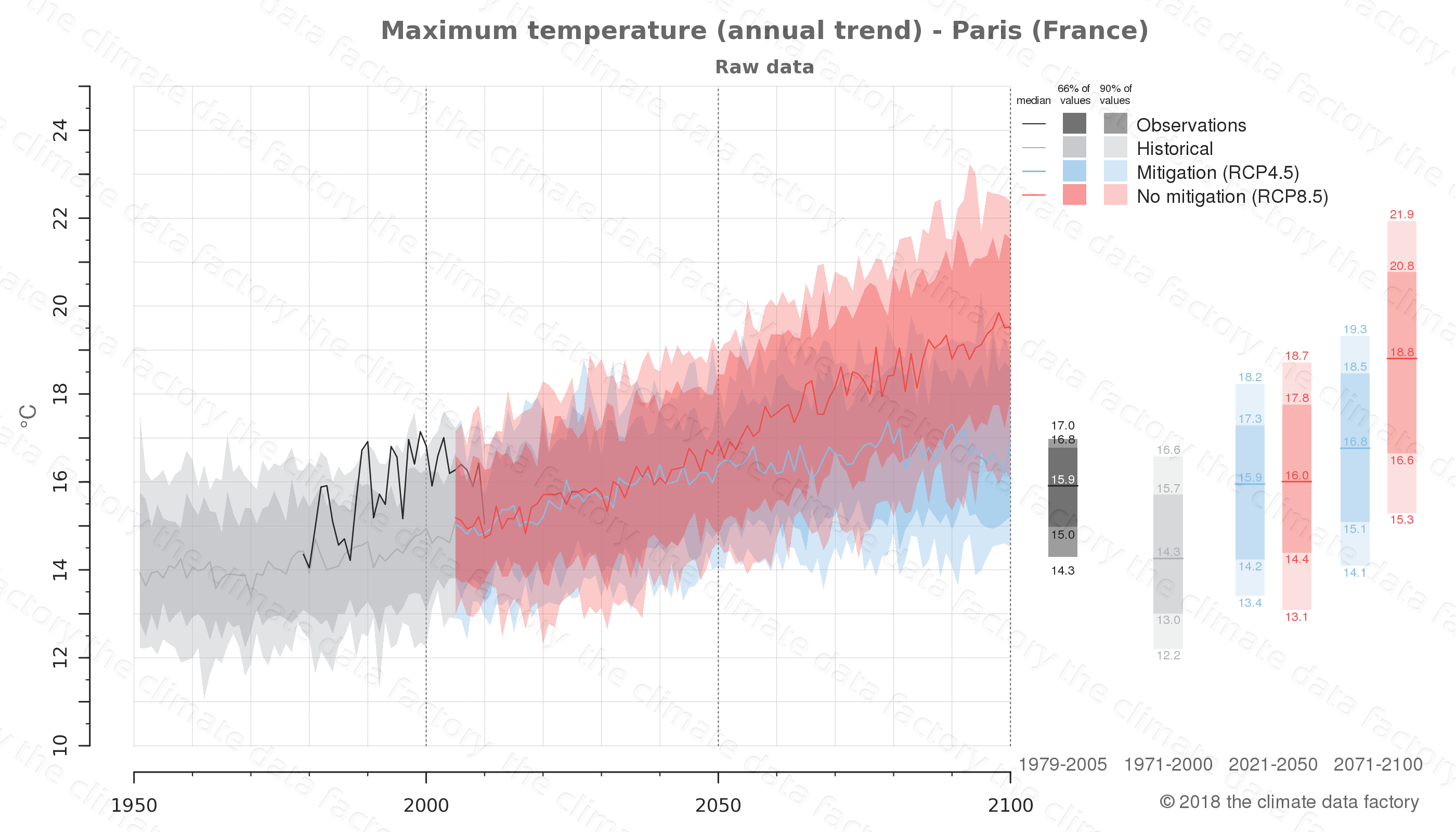 climate change data policy adaptation climate graph city data maximum-temperature paris france