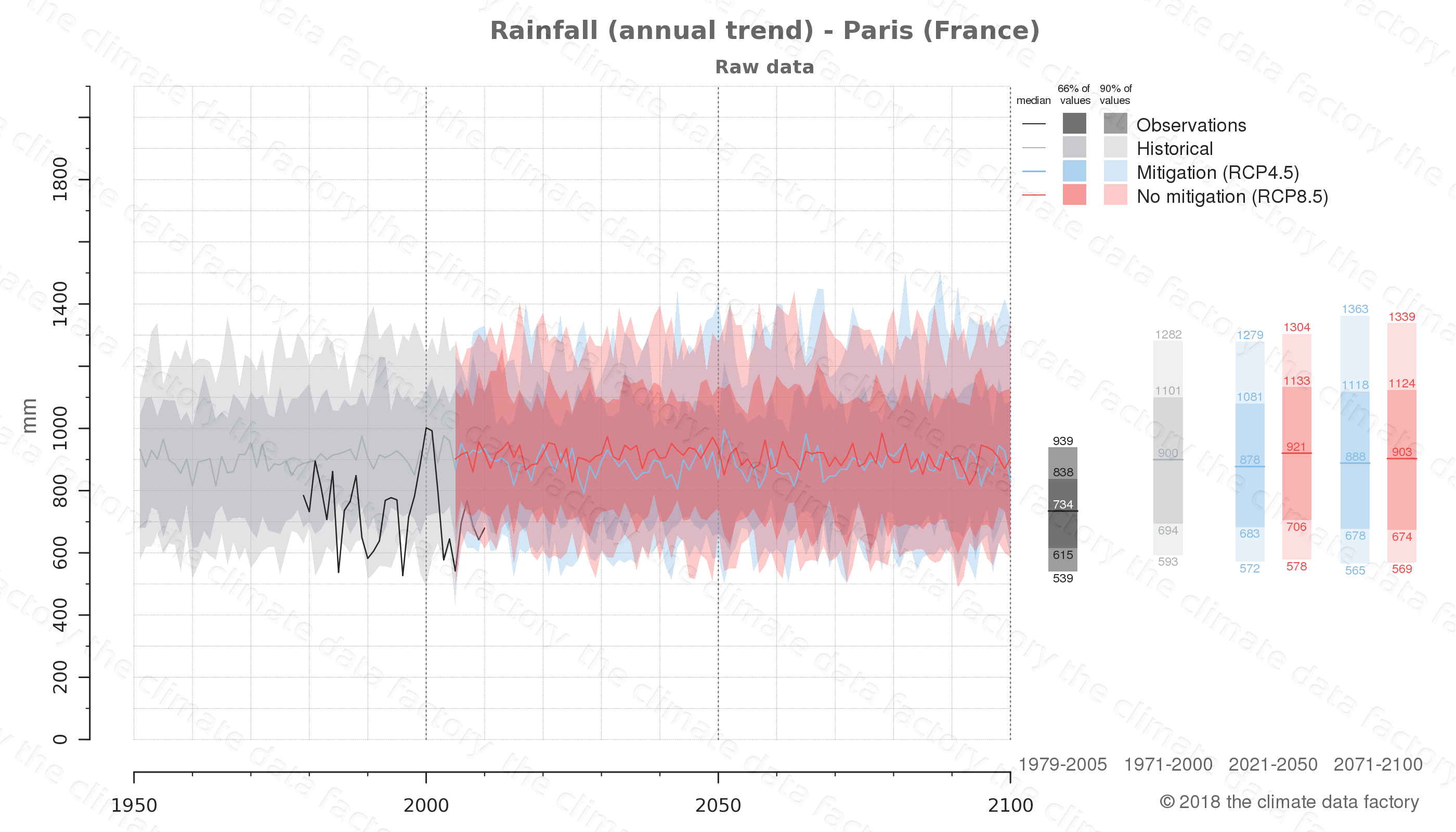 climate change data policy adaptation climate graph city data rainfall paris france