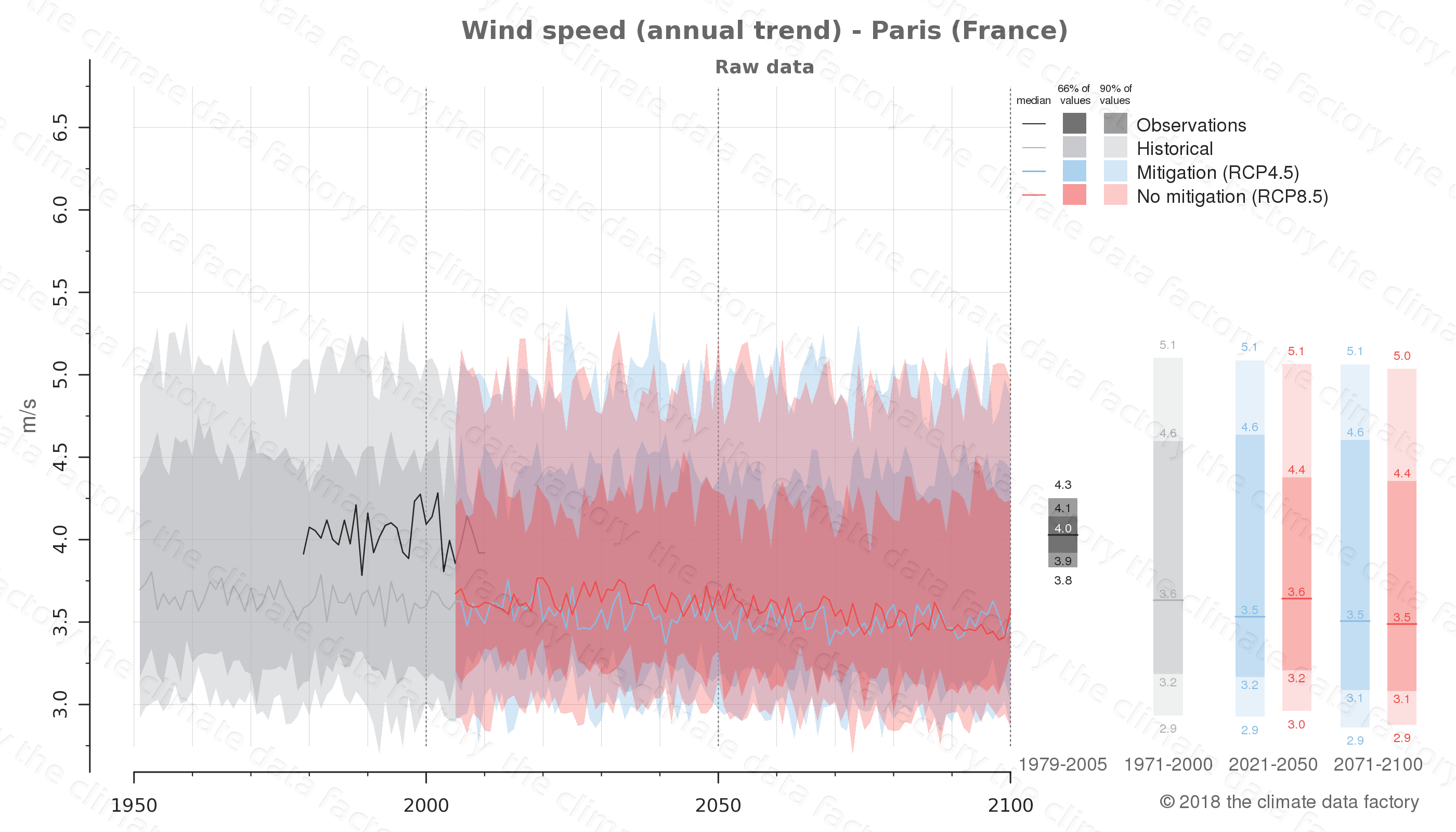 climate change data policy adaptation climate graph city data wind-speed paris france