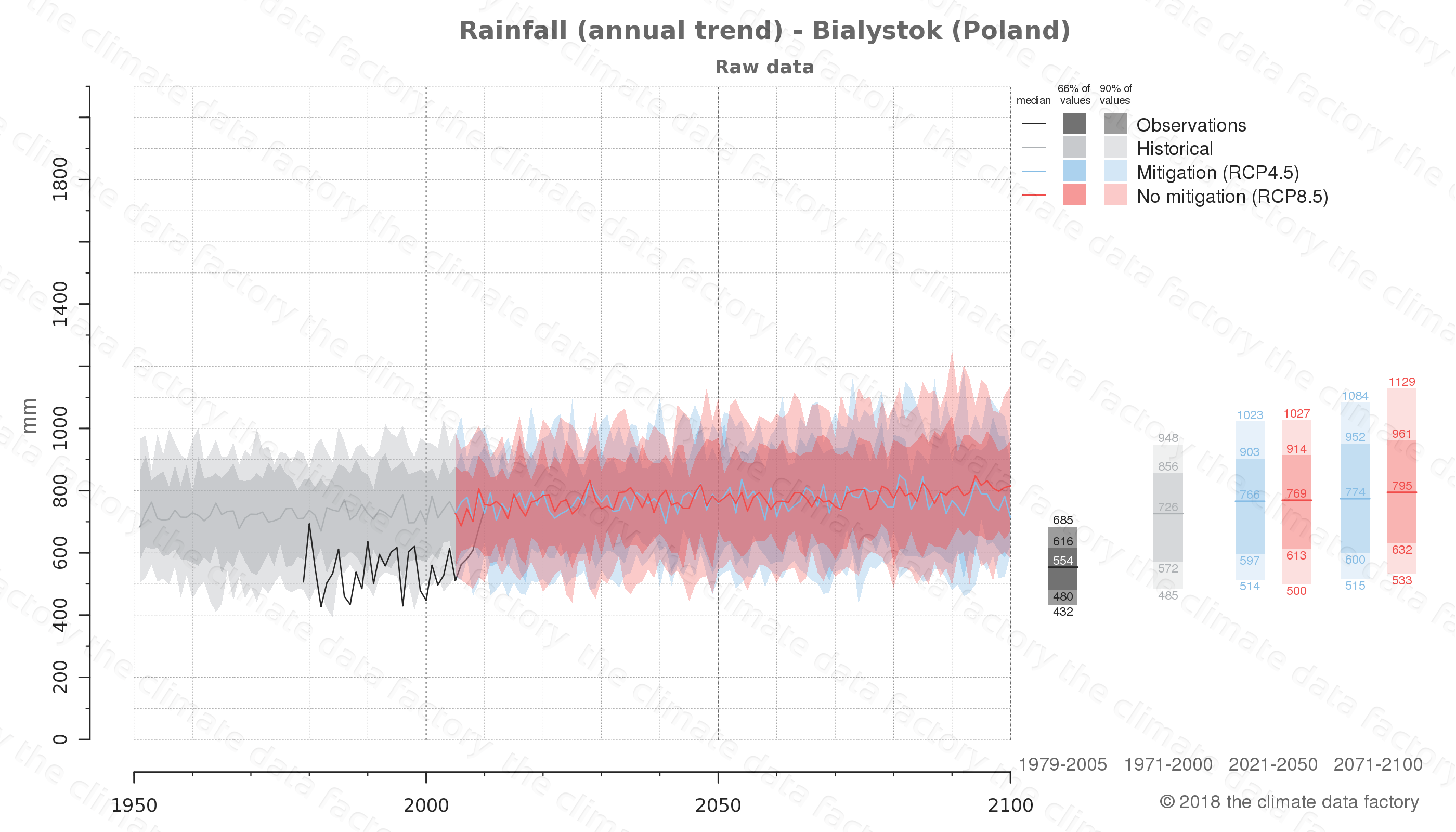 climate change data policy adaptation climate graph city data rainfall bialystok poland