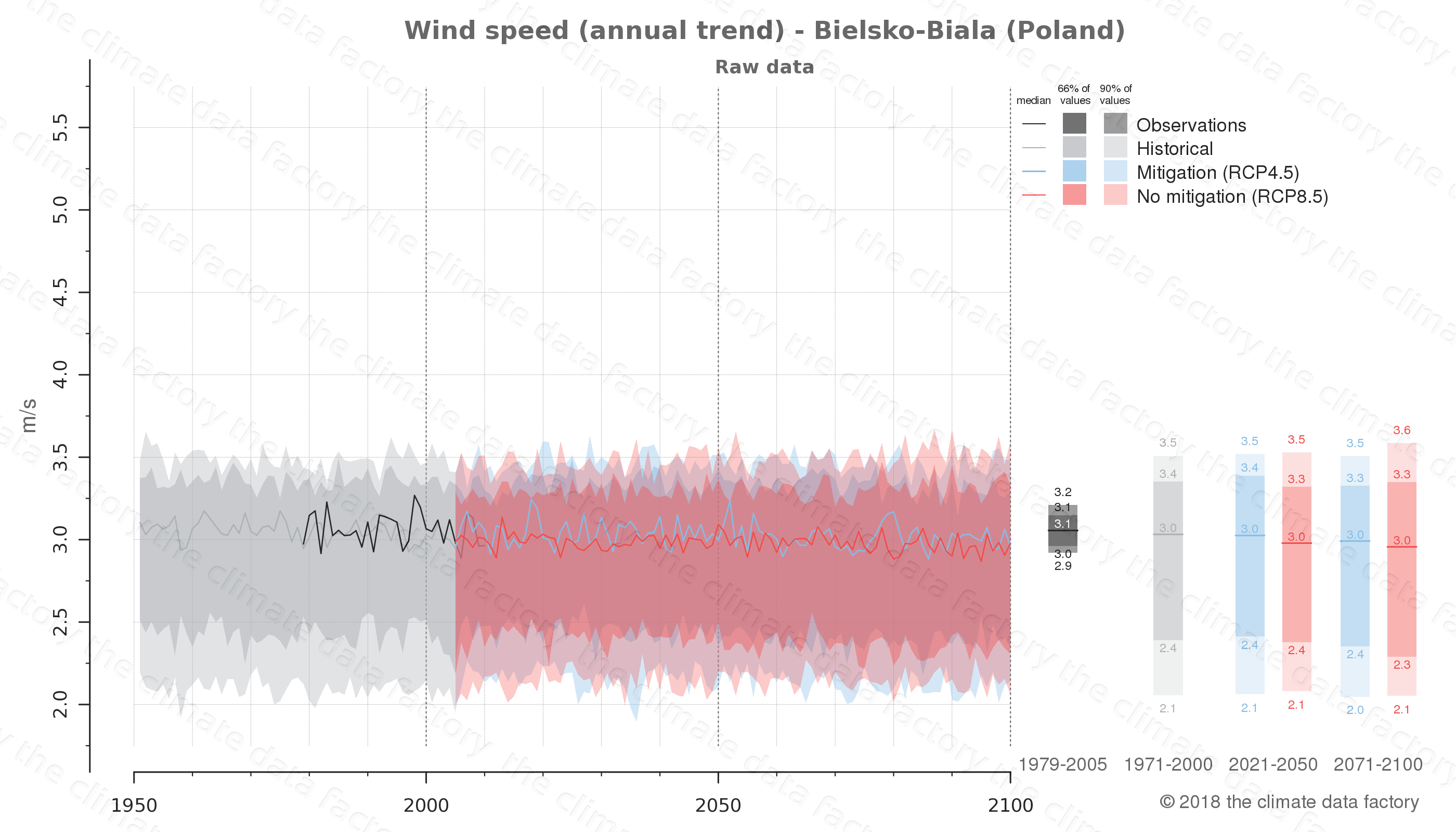 climate change data policy adaptation climate graph city data wind-speed bielsko-biala poland