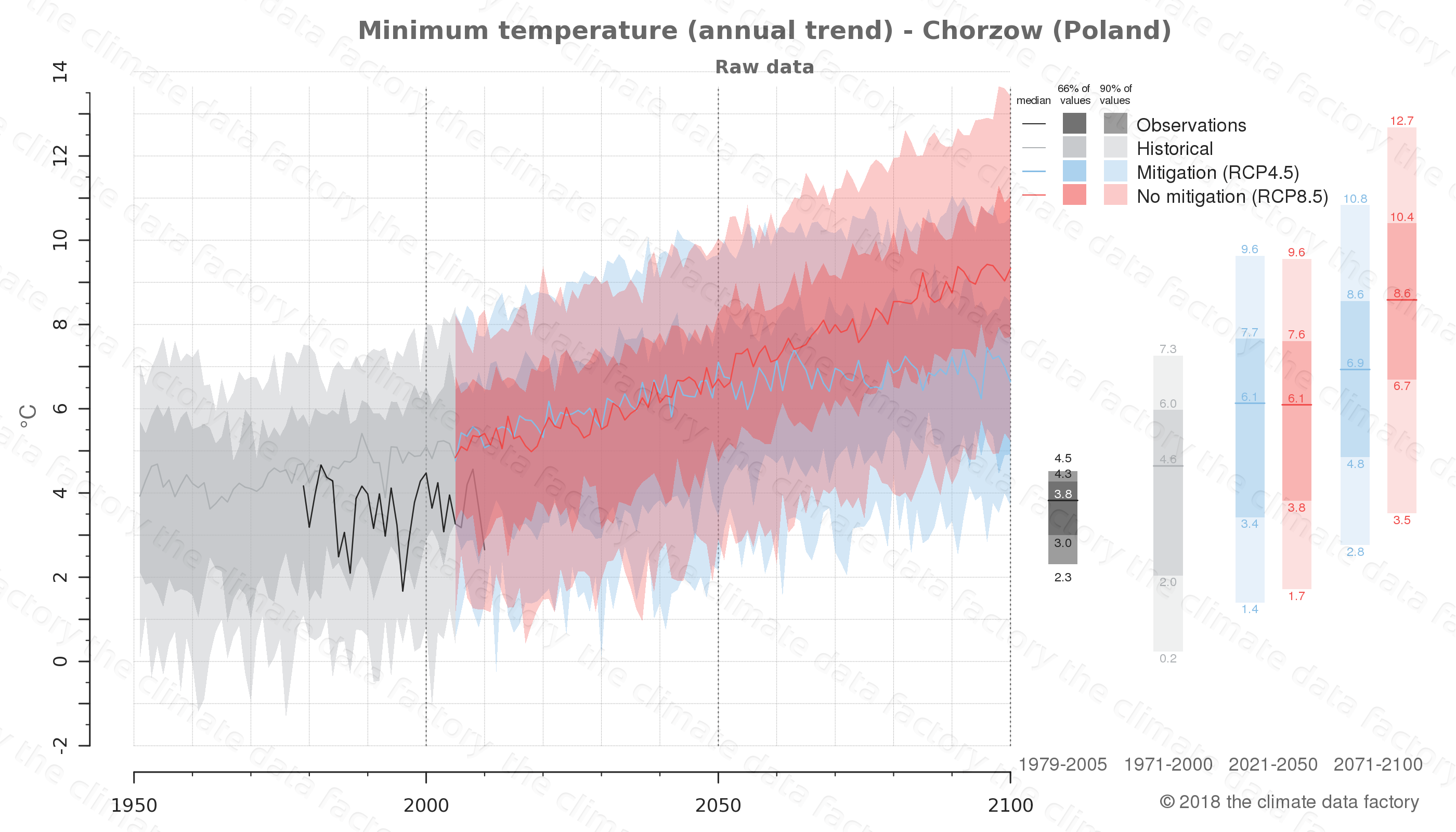 climate change data policy adaptation climate graph city data minimum-temperature chorzow poland