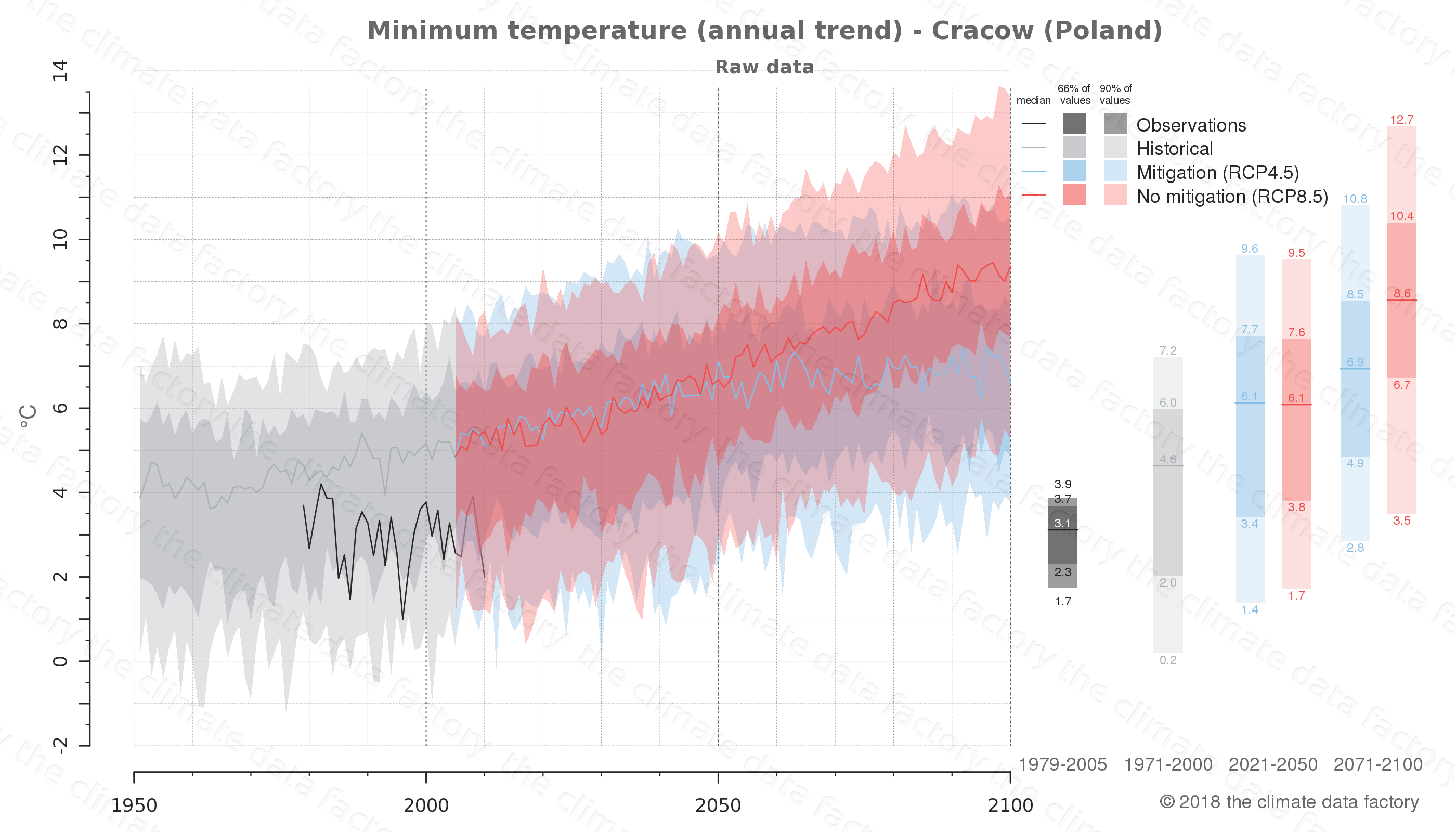 climate change data policy adaptation climate graph city data minimum-temperature cracow poland