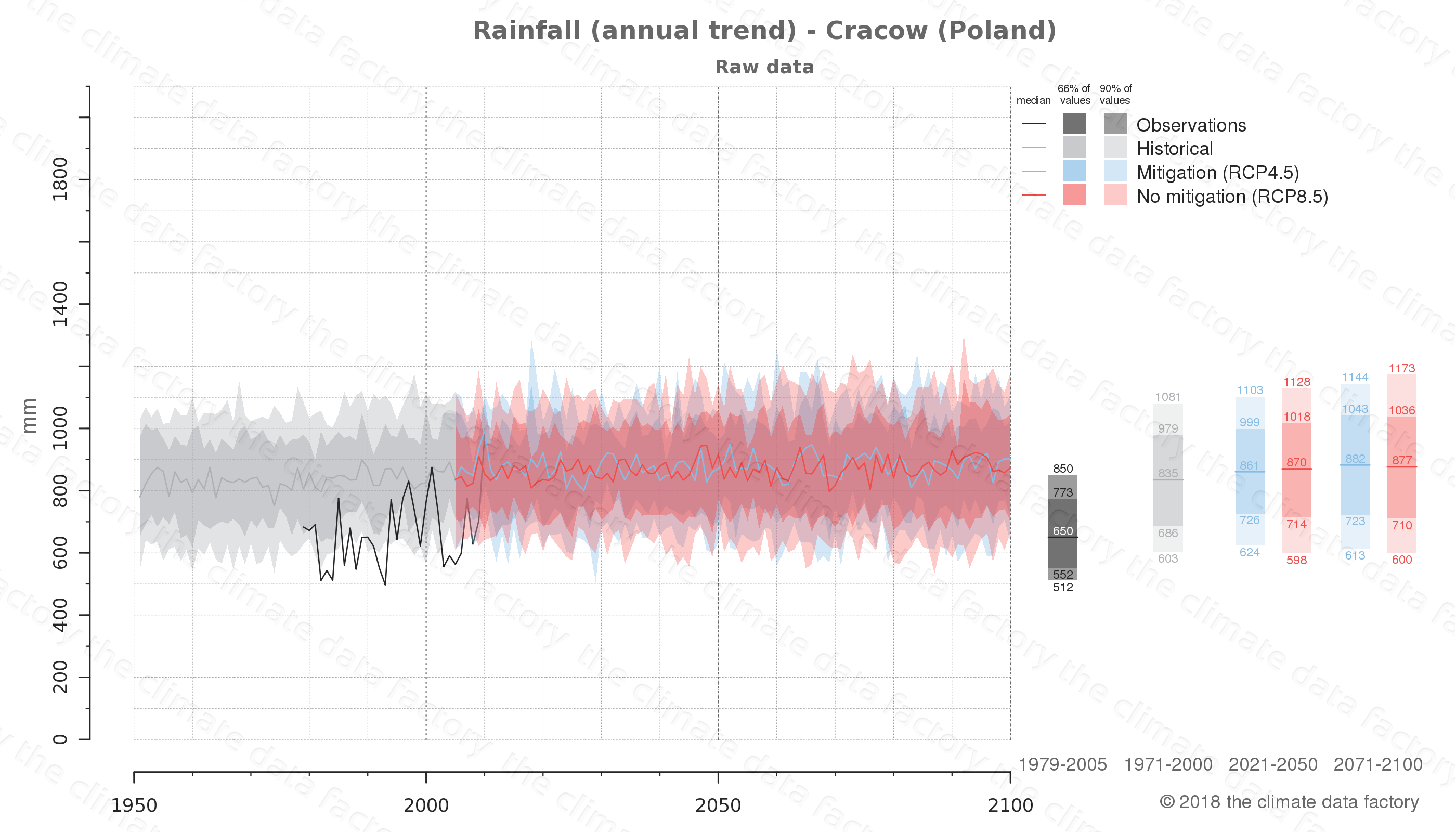 climate change data policy adaptation climate graph city data rainfall cracow poland