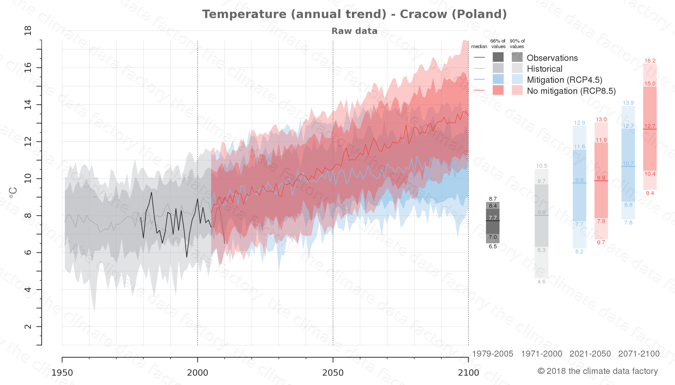 climate change data policy adaptation climate graph city data temperature cracow poland