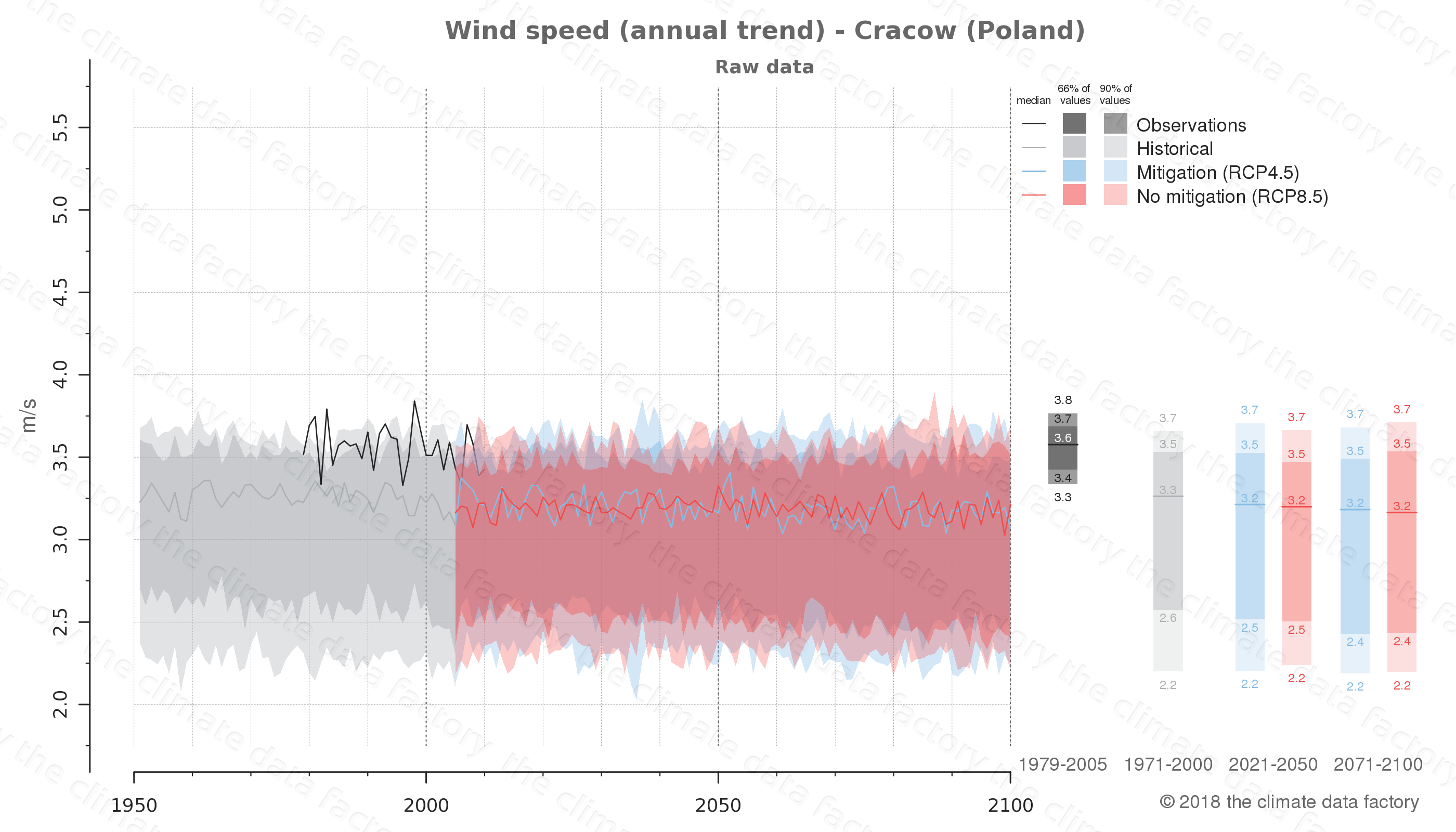 climate change data policy adaptation climate graph city data wind-speed cracow poland