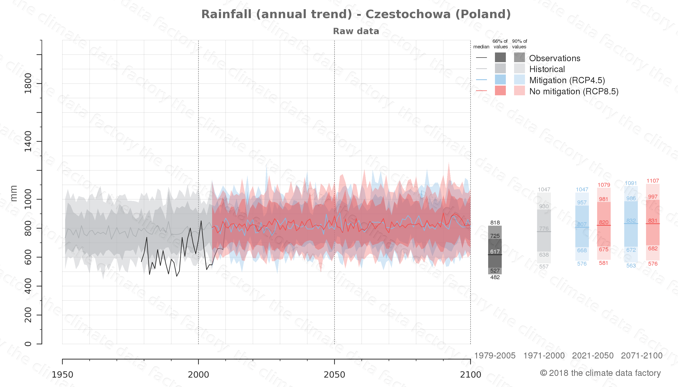 climate change data policy adaptation climate graph city data rainfall czestochowa poland