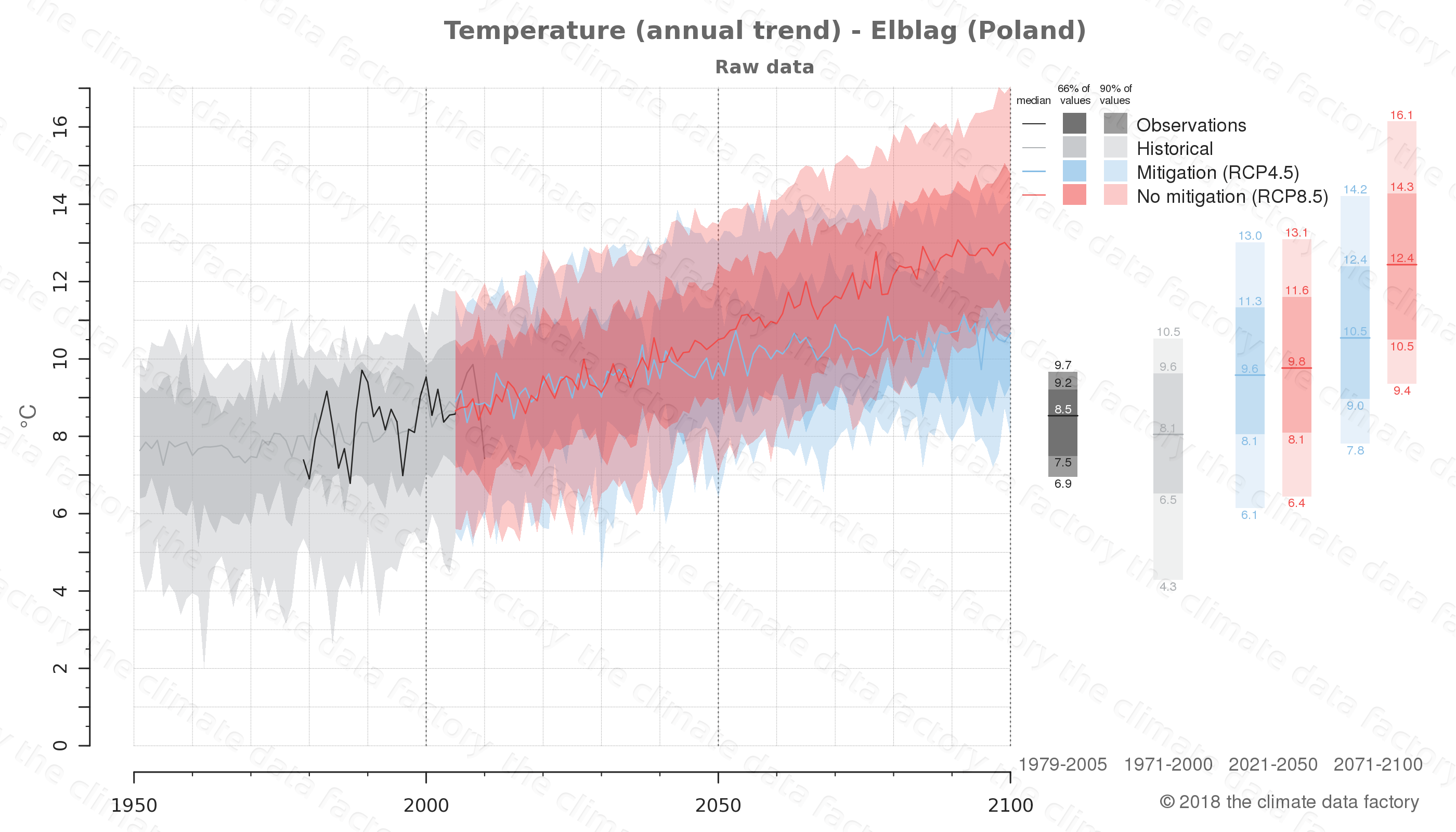climate change data policy adaptation climate graph city data temperature elblag poland