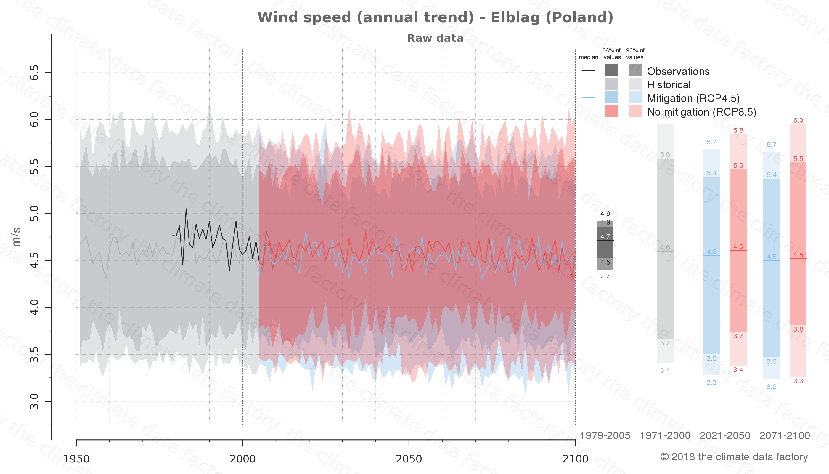 climate change data policy adaptation climate graph city data wind-speed elblag poland