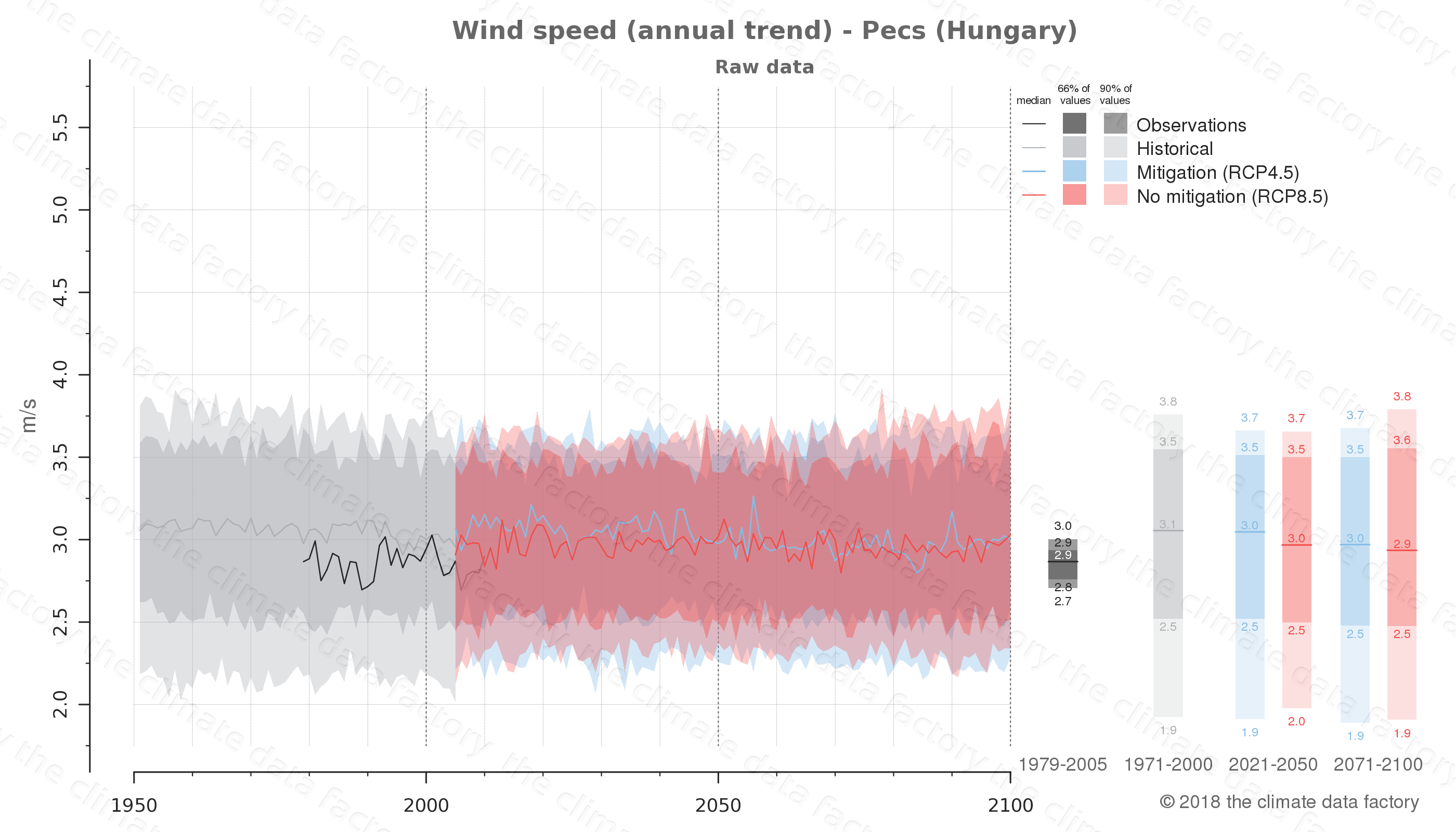 climate change data policy adaptation climate graph city data wind-speed pecs hungary