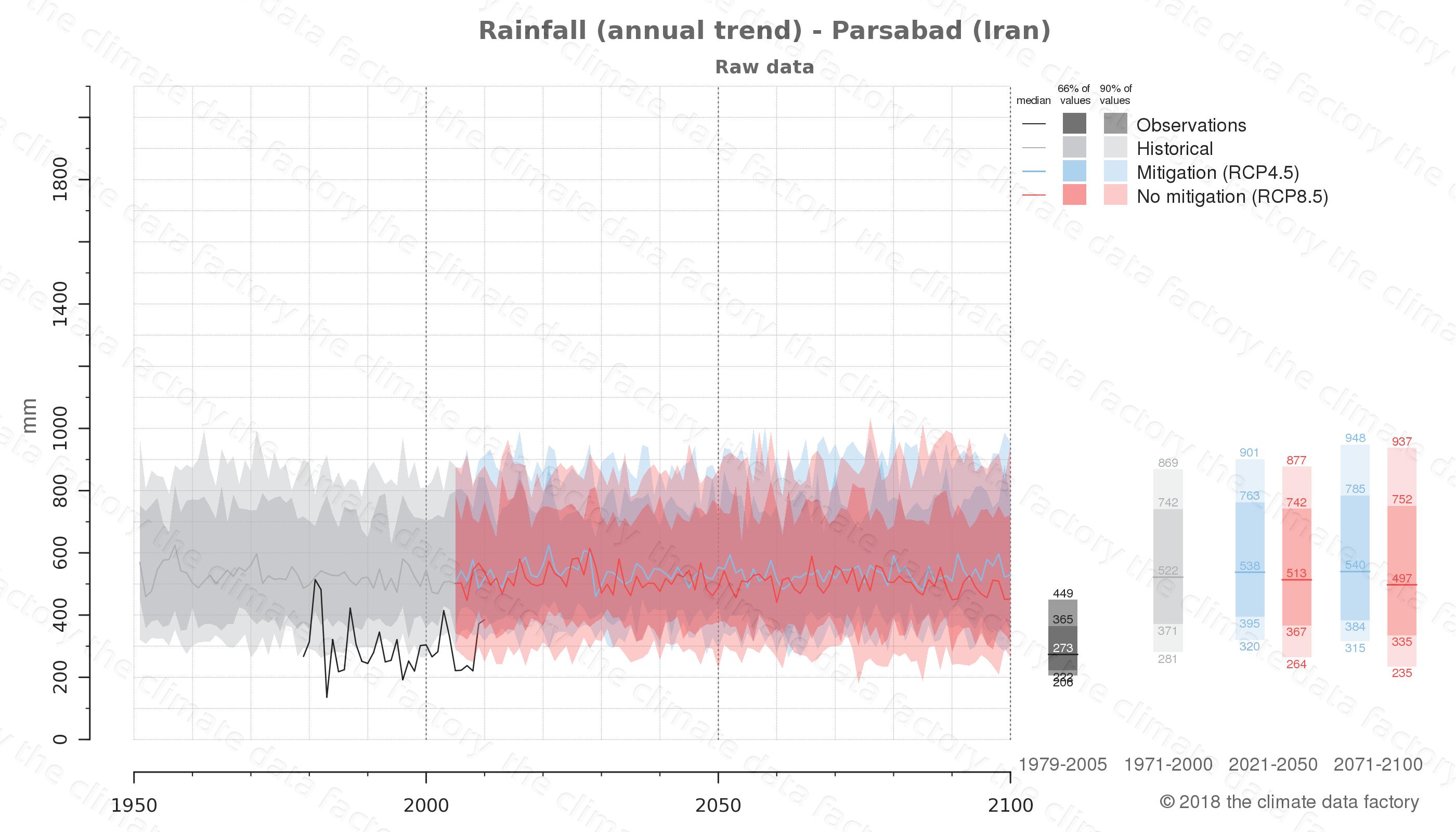 climate change data policy adaptation climate graph city data rainfall parsabad iran