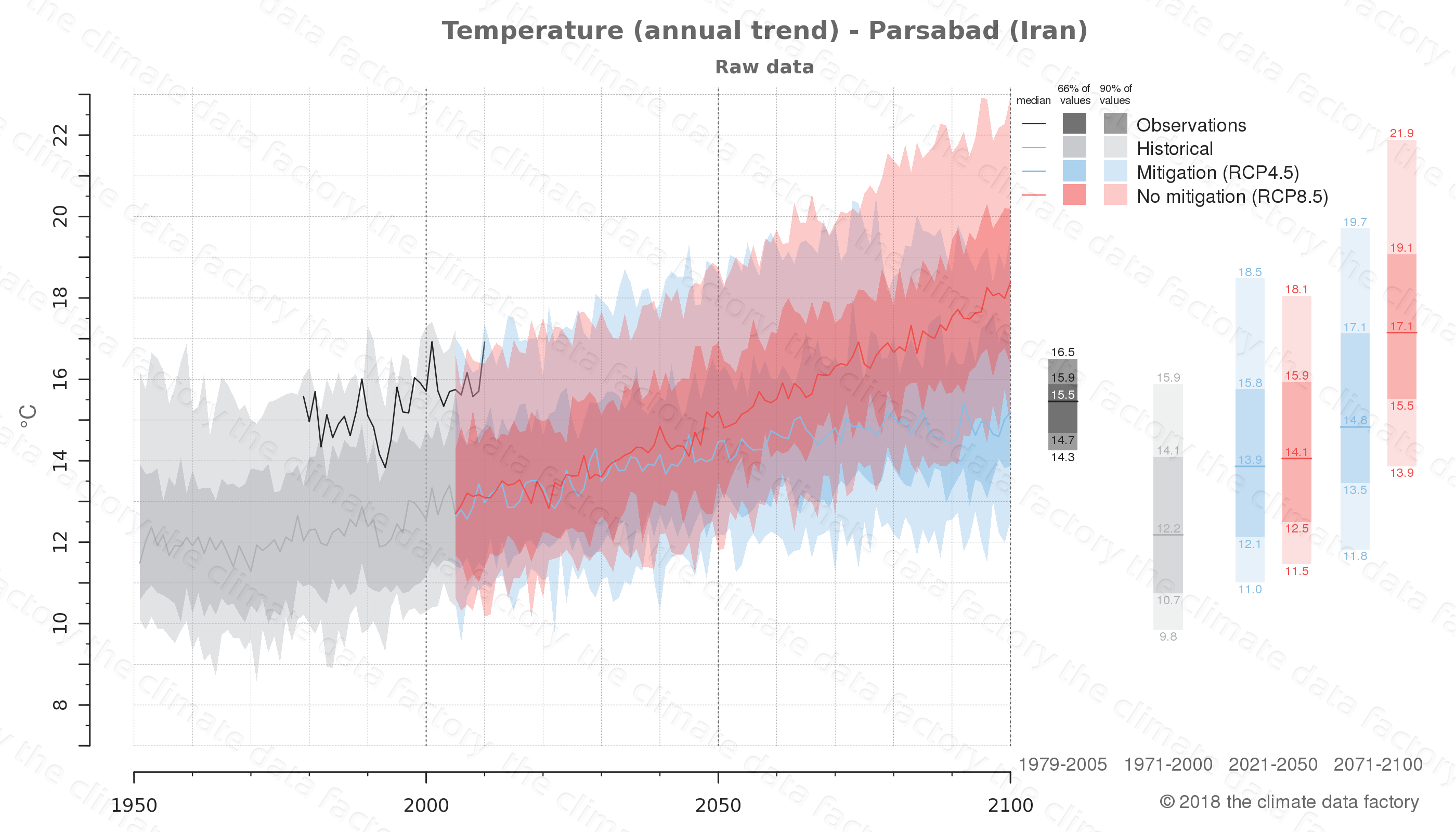 climate change data policy adaptation climate graph city data temperature parsabad iran