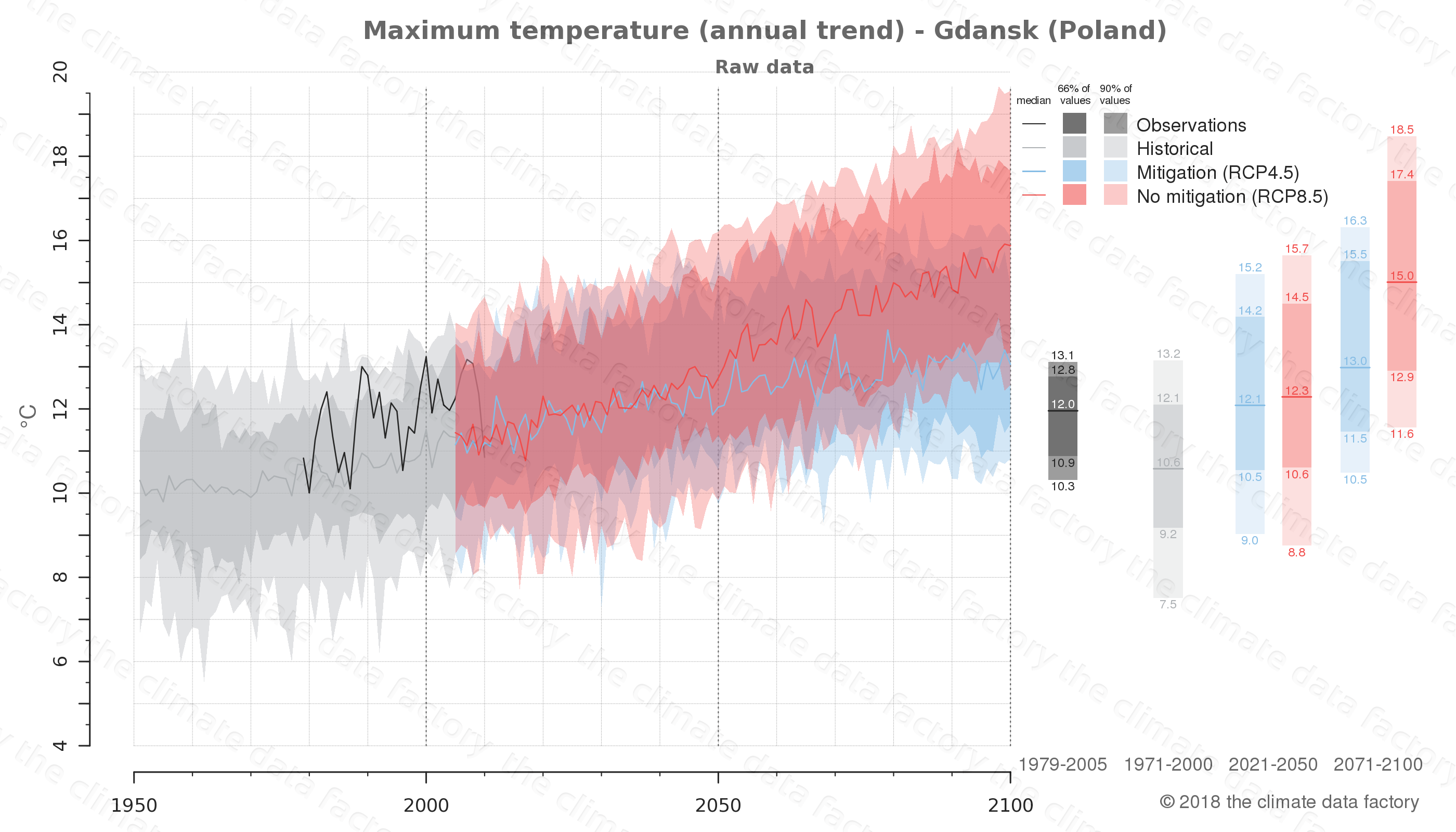 climate change data policy adaptation climate graph city data maximum-temperature gdansk poland