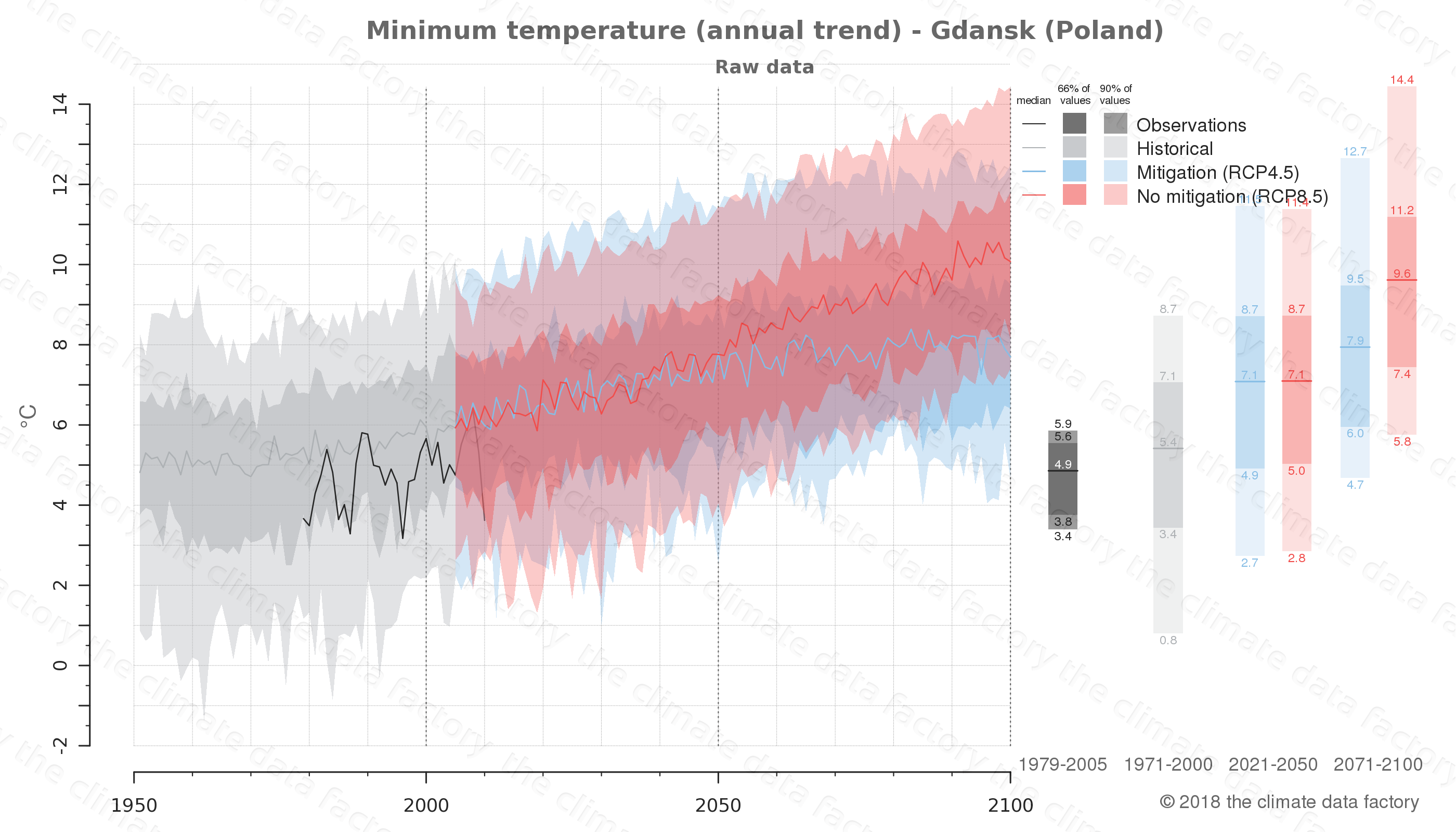 climate change data policy adaptation climate graph city data minimum-temperature gdansk poland