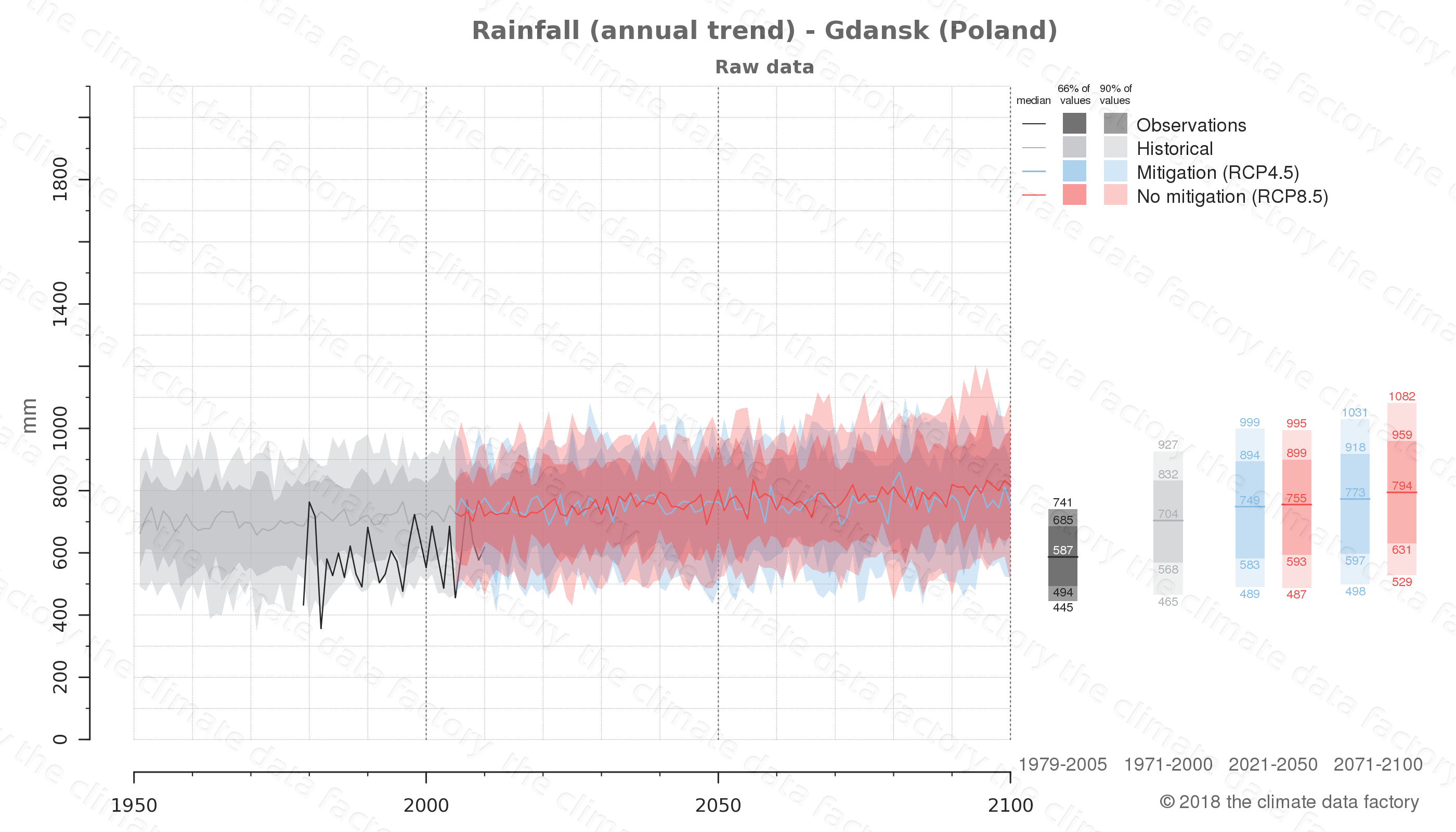 climate change data policy adaptation climate graph city data rainfall gdansk poland