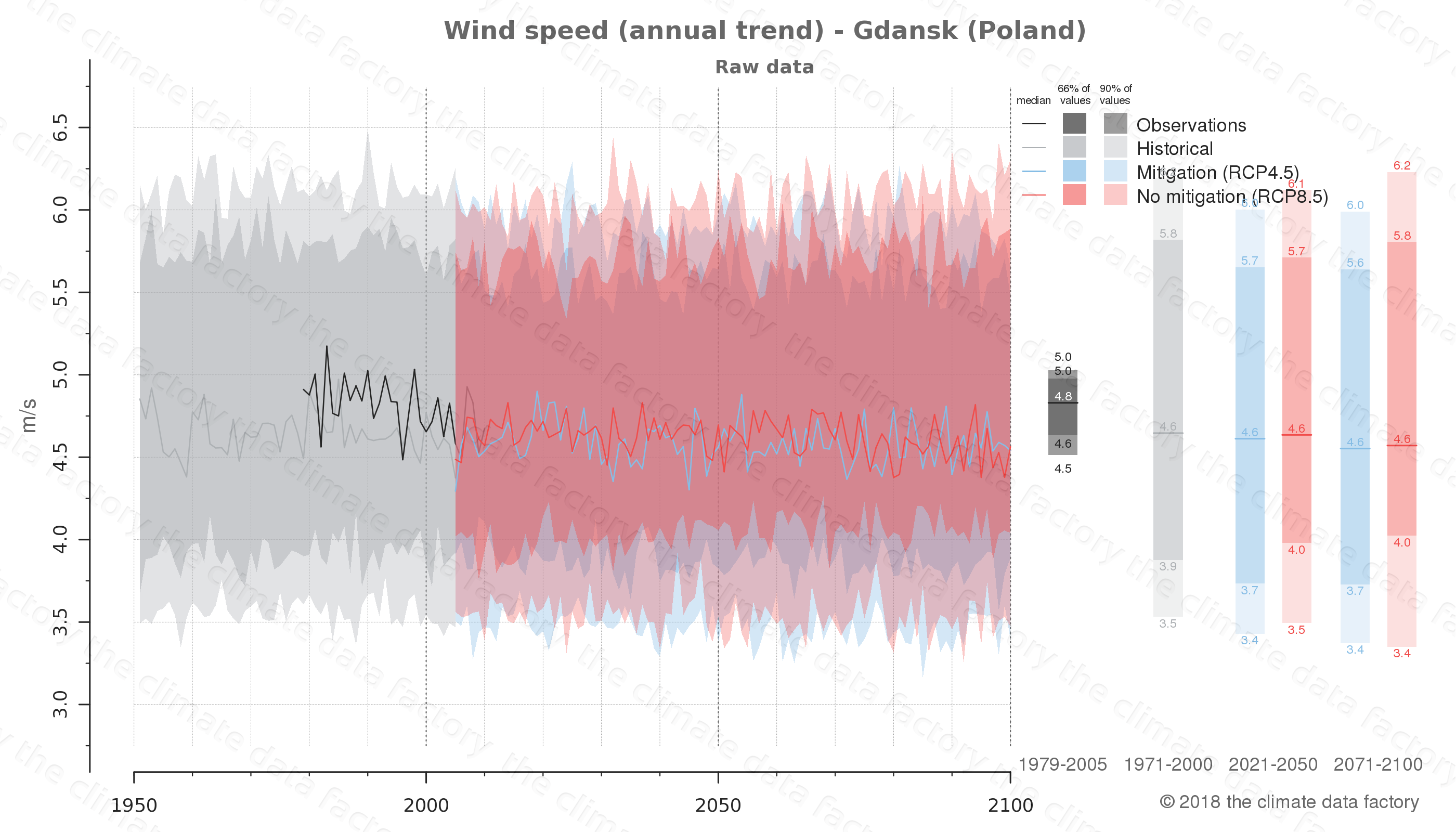 climate change data policy adaptation climate graph city data wind-speed gdansk poland