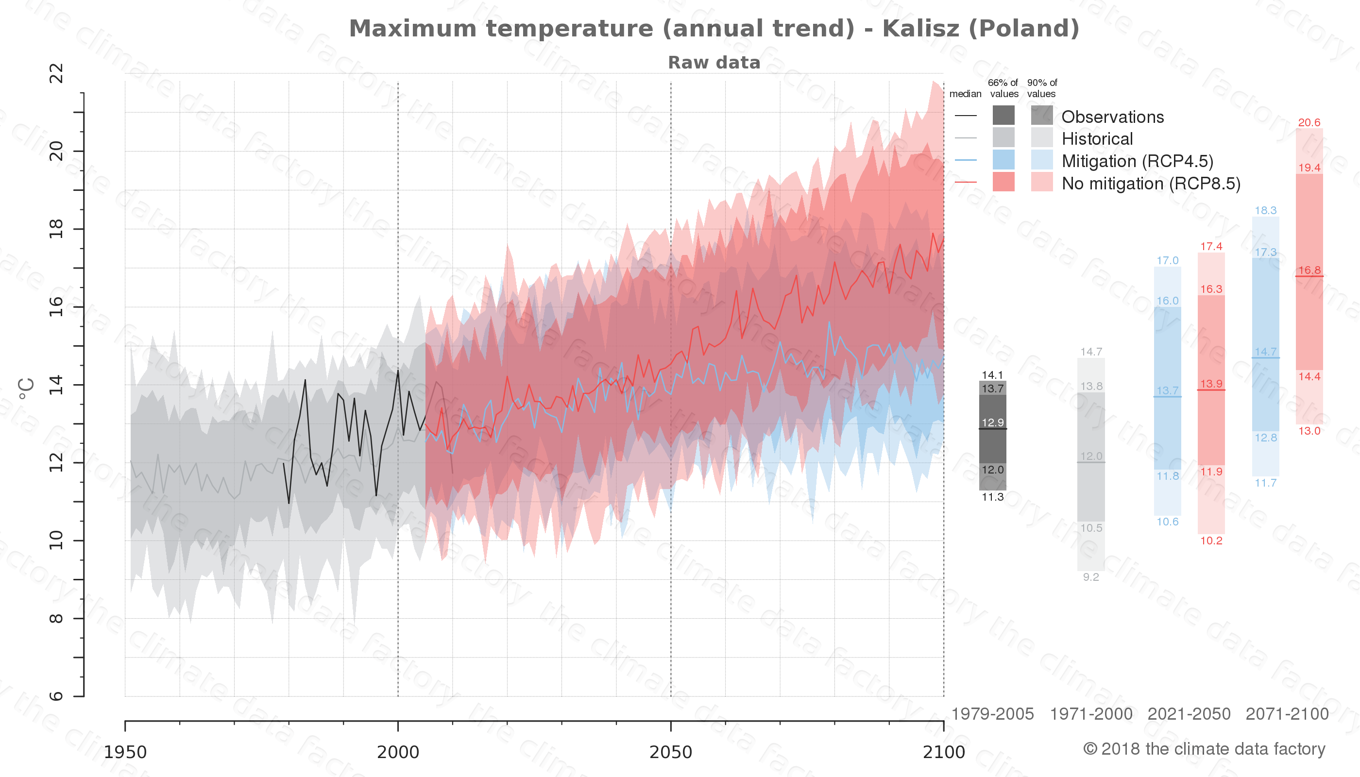 climate change data policy adaptation climate graph city data maximum-temperature kalisz poland