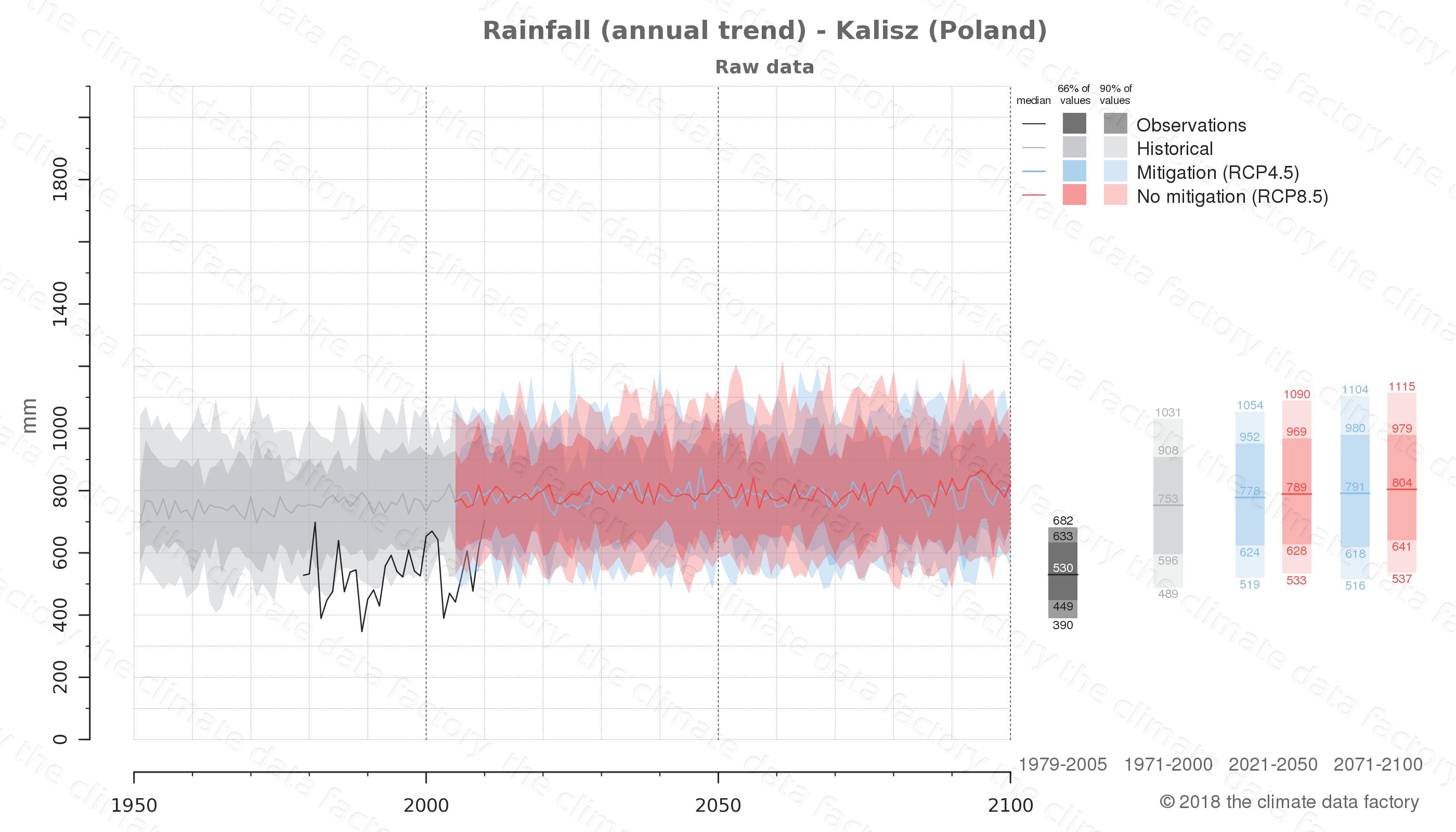 climate change data policy adaptation climate graph city data rainfall kalisz poland