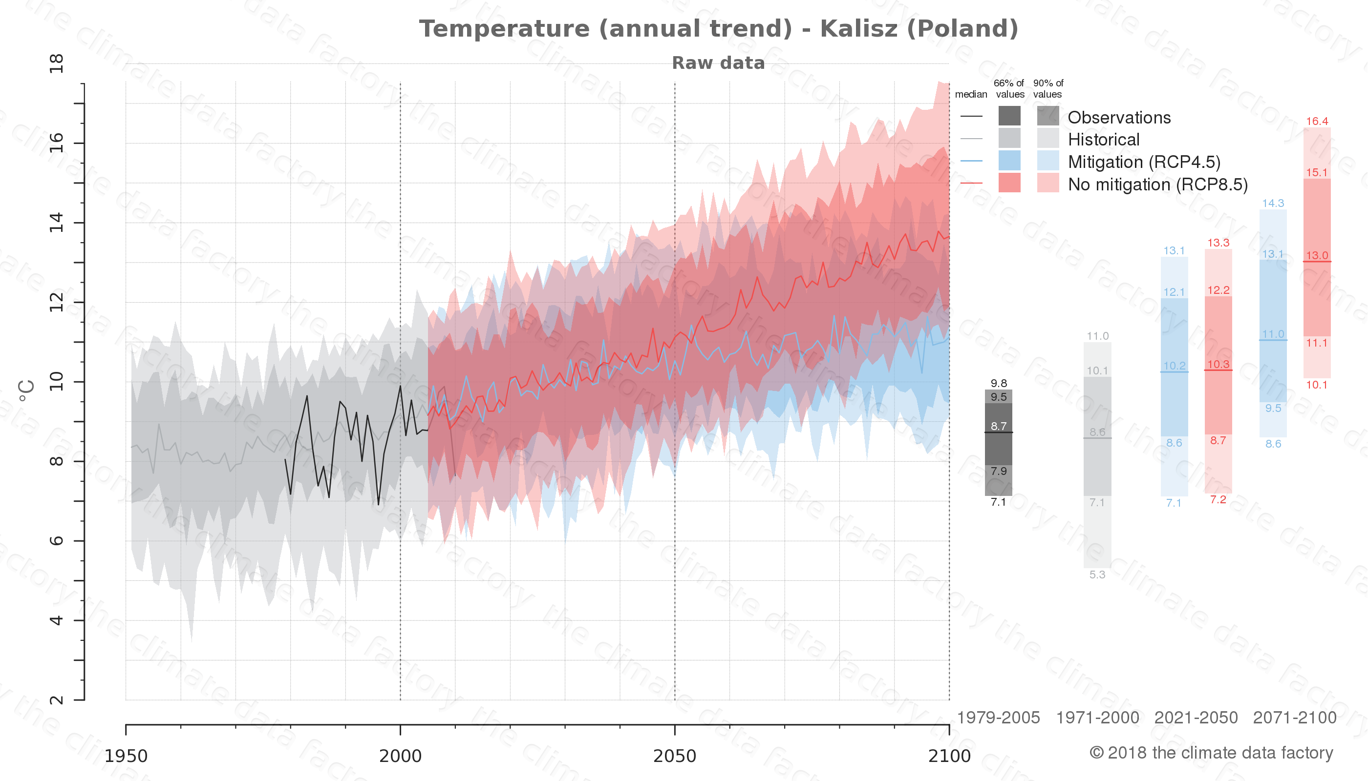 climate change data policy adaptation climate graph city data temperature kalisz poland