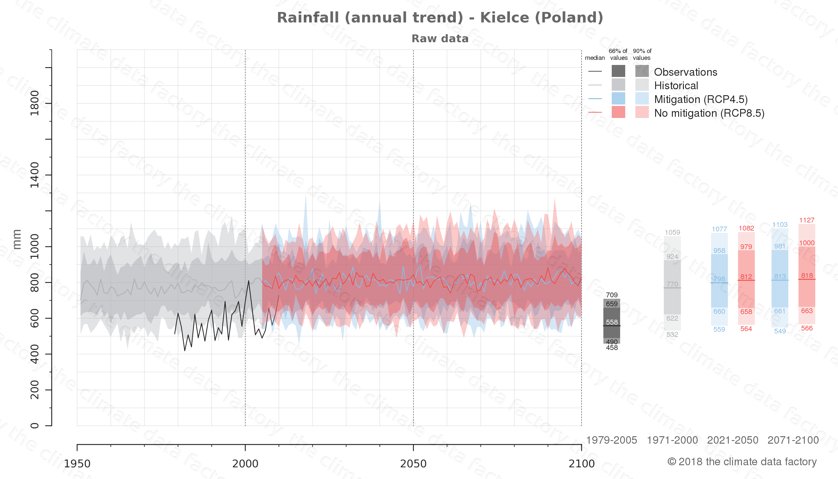 climate change data policy adaptation climate graph city data rainfall kielce poland