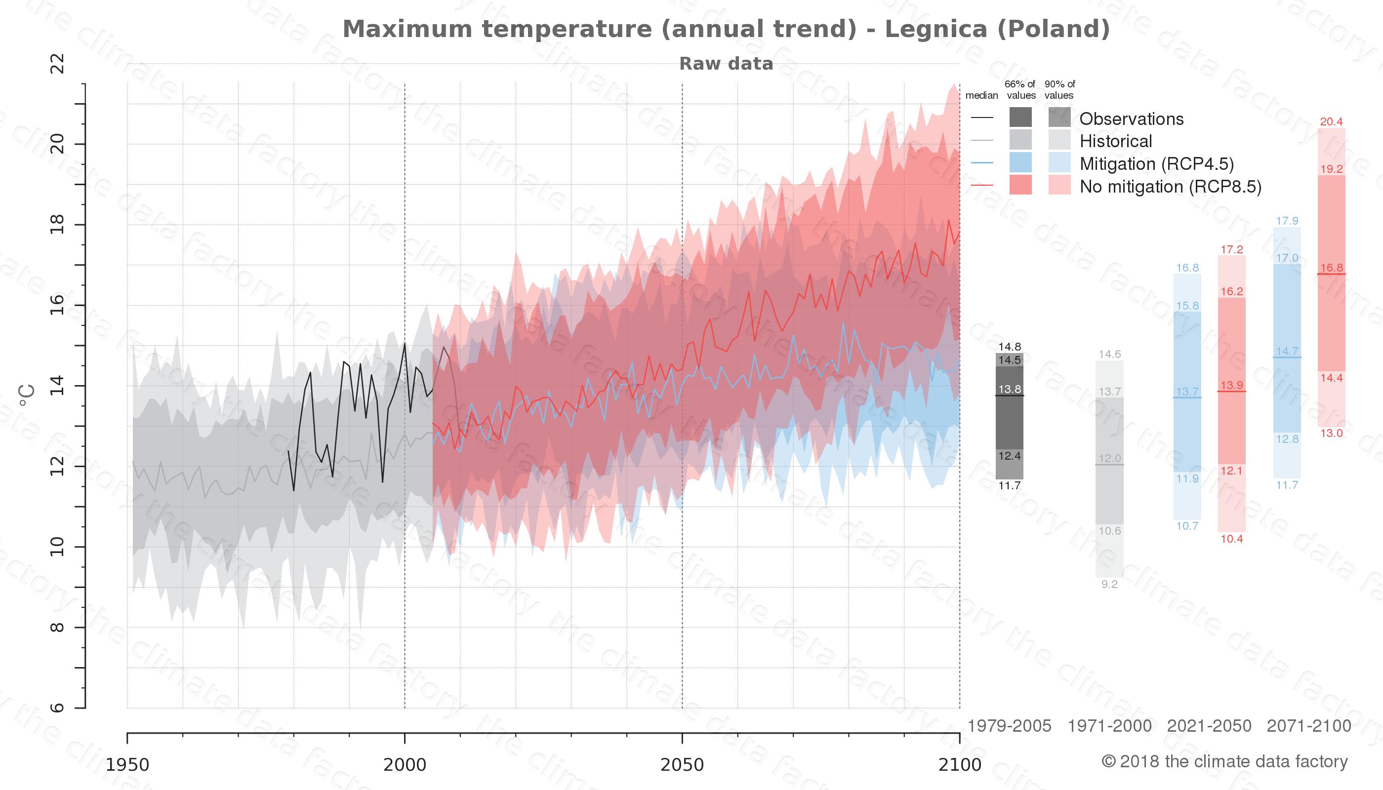 climate change data policy adaptation climate graph city data maximum-temperature legnica poland