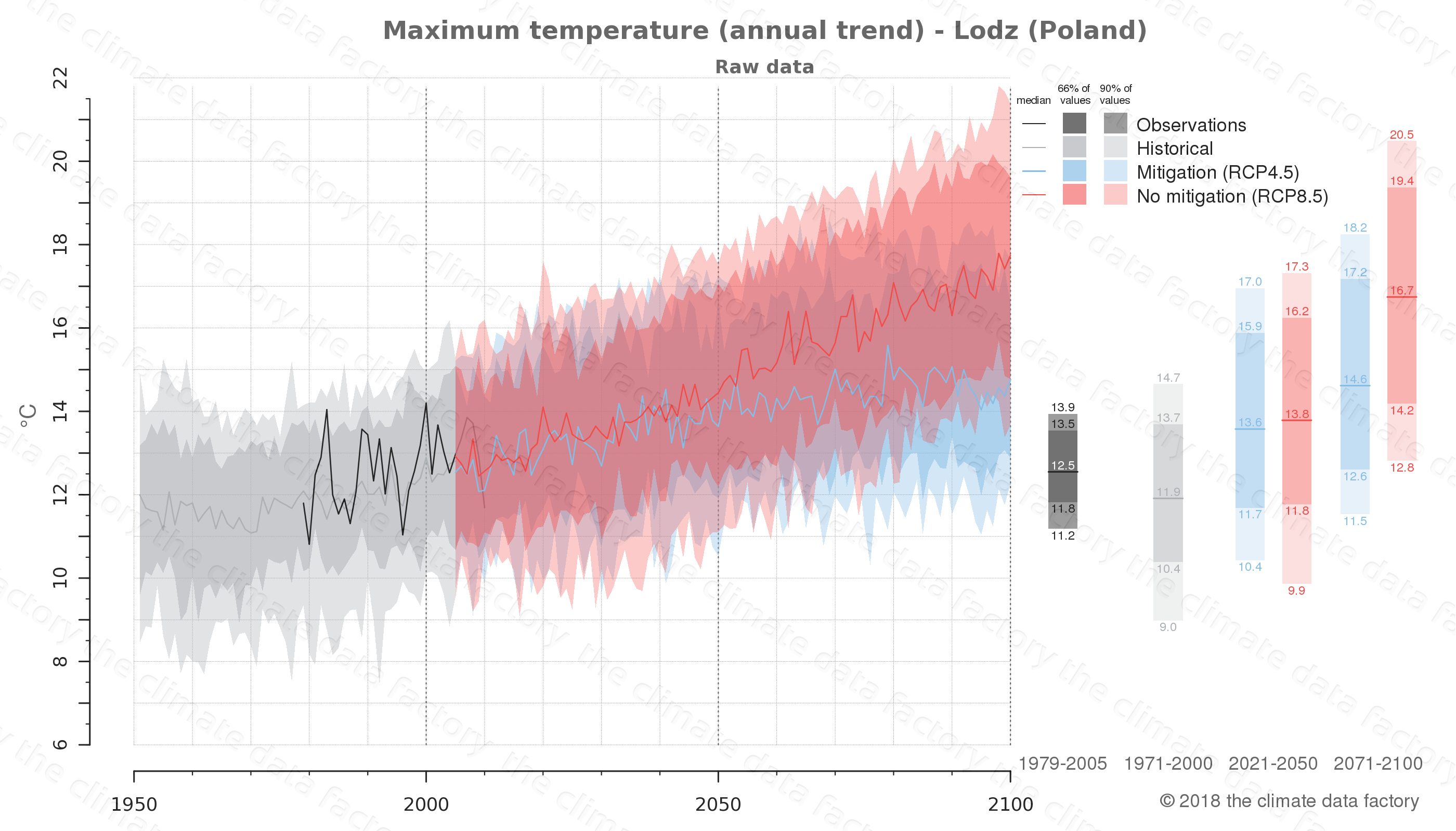 climate change data policy adaptation climate graph city data maximum-temperature lodz poland