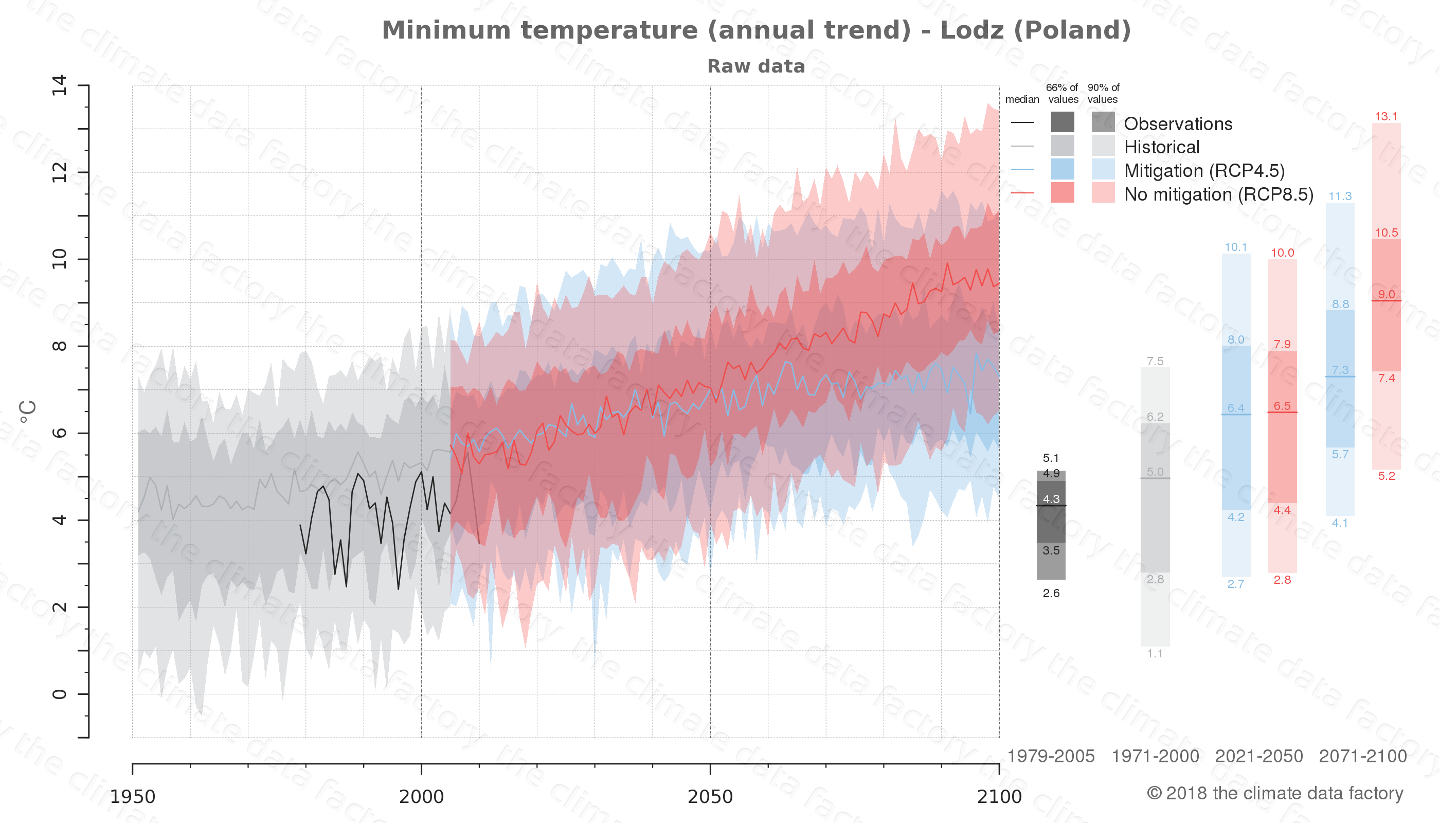climate change data policy adaptation climate graph city data minimum-temperature lodz poland