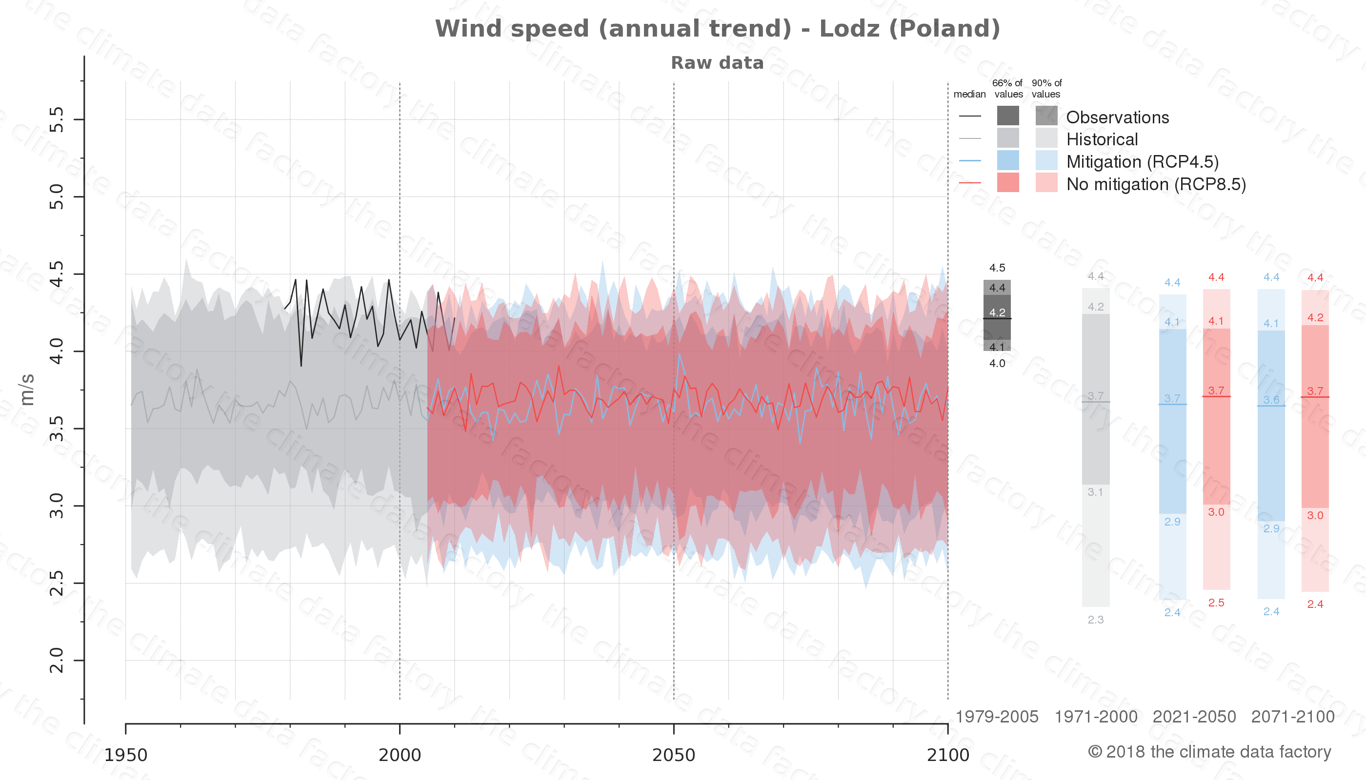 climate change data policy adaptation climate graph city data wind-speed lodz poland