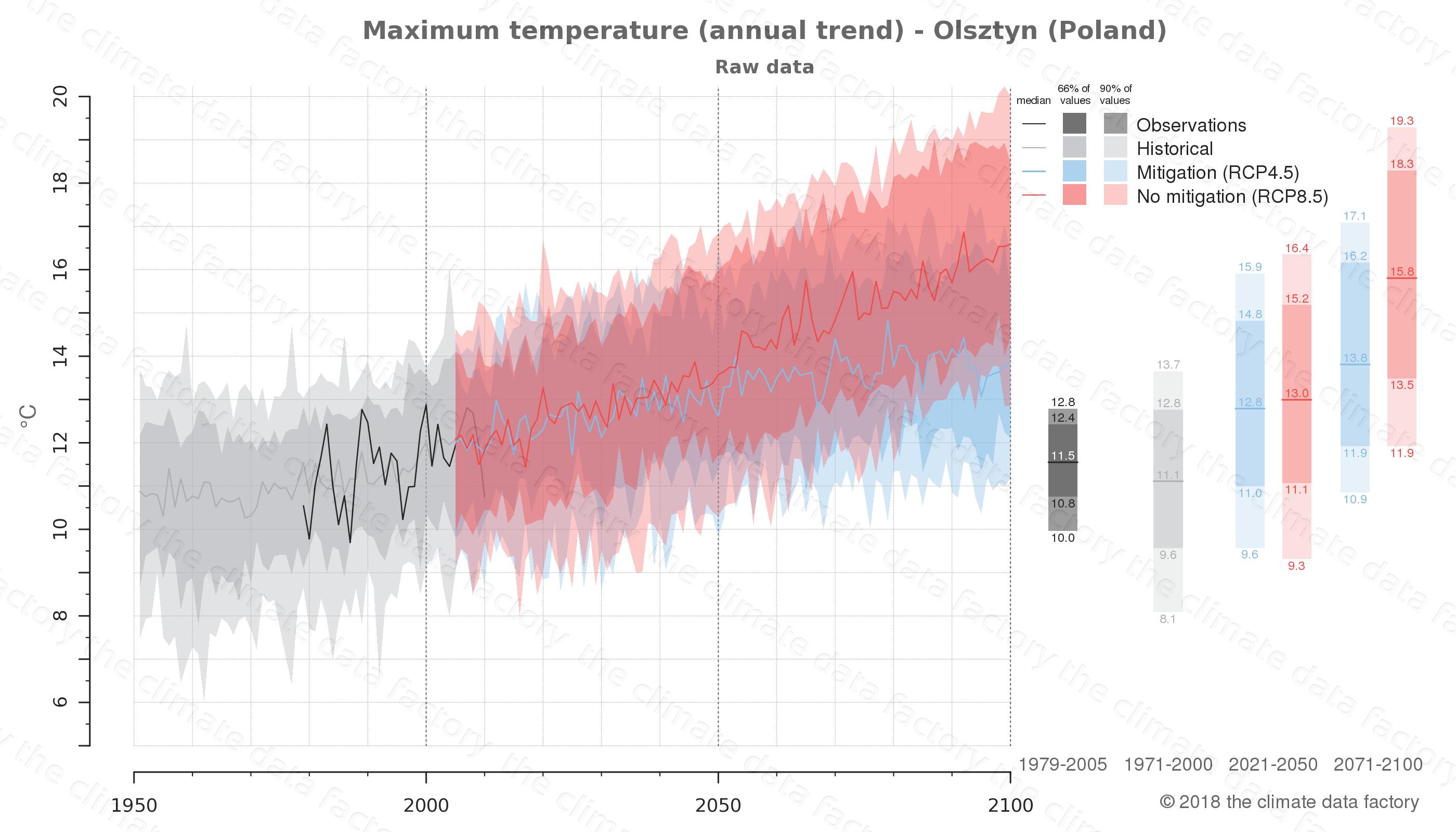 climate change data policy adaptation climate graph city data maximum-temperature olsztyn poland