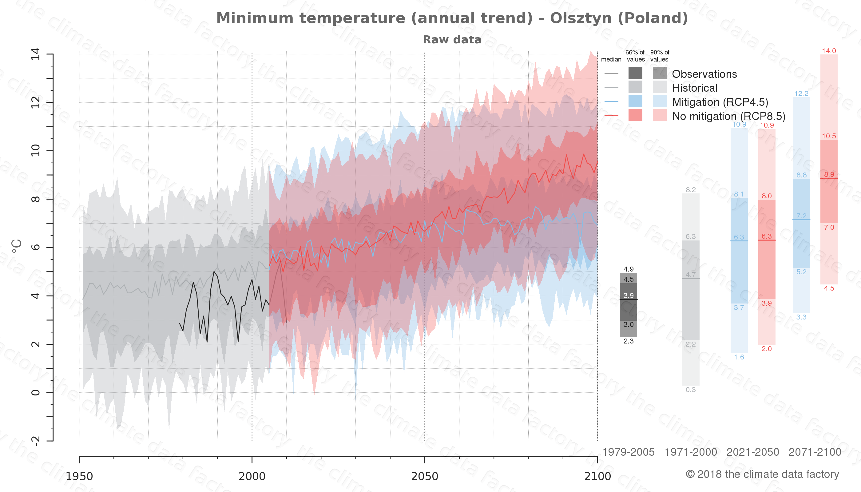 climate change data policy adaptation climate graph city data minimum-temperature olsztyn poland