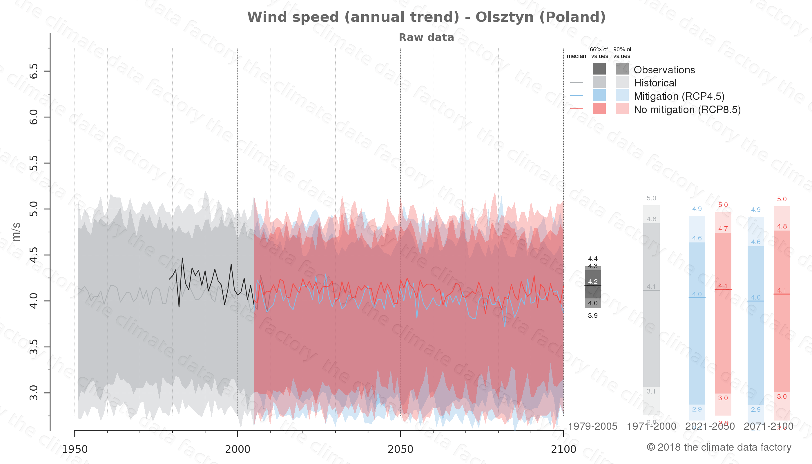 climate change data policy adaptation climate graph city data wind-speed olsztyn poland