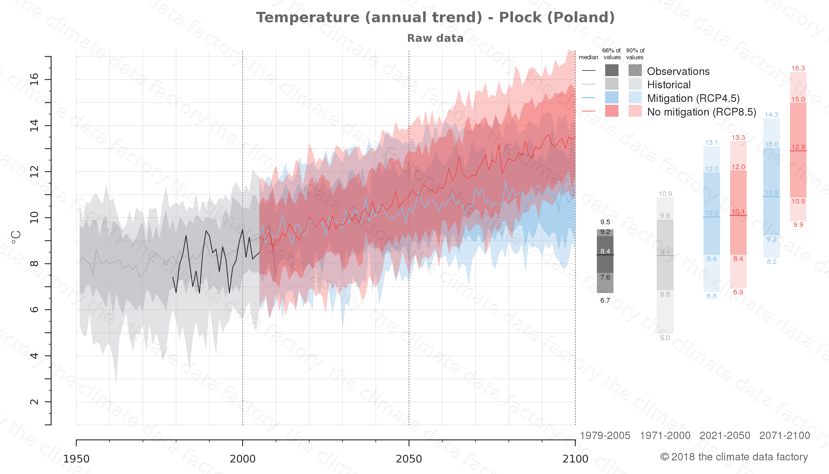climate change data policy adaptation climate graph city data temperature plock poland