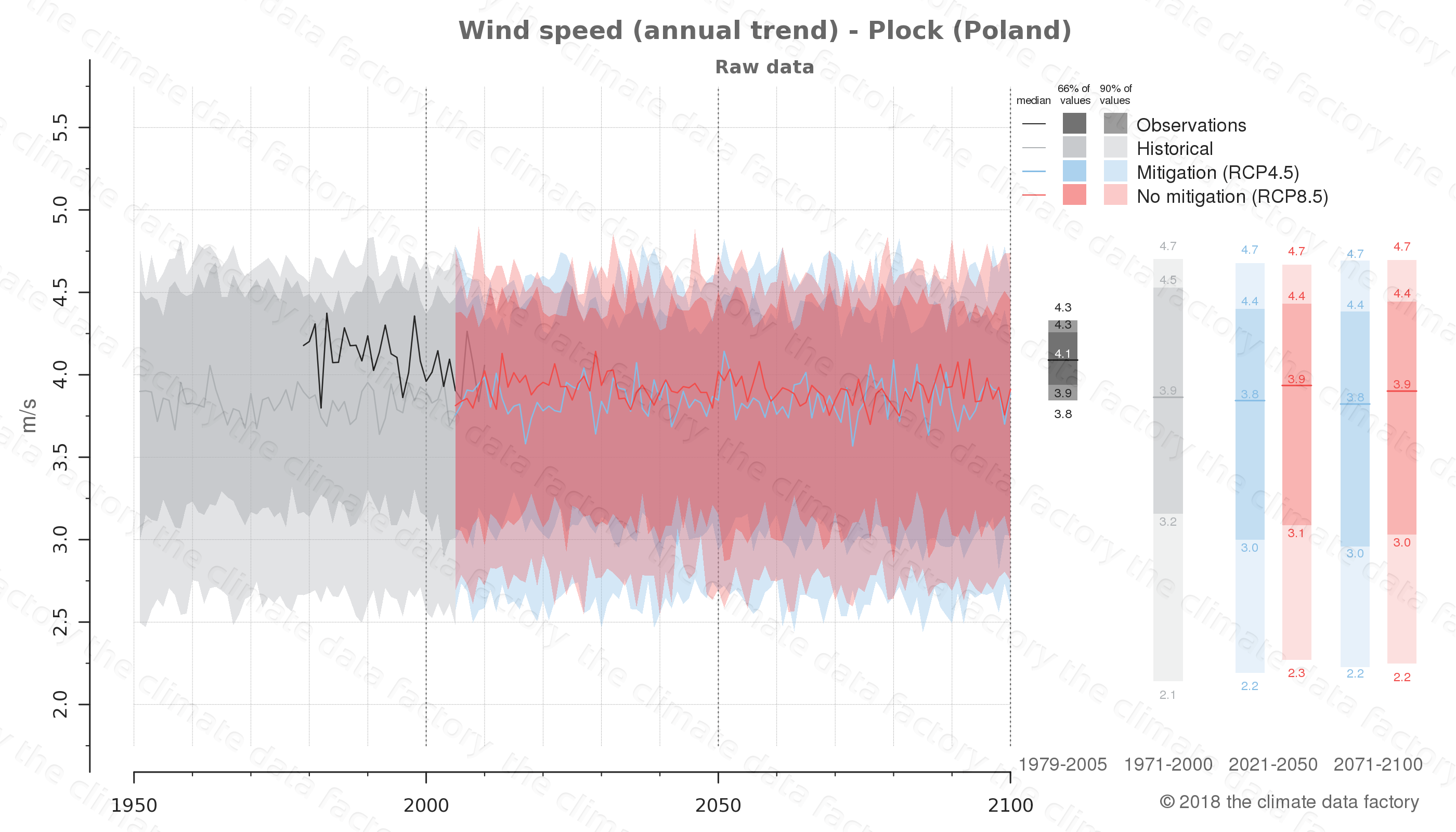 climate change data policy adaptation climate graph city data wind-speed plock poland