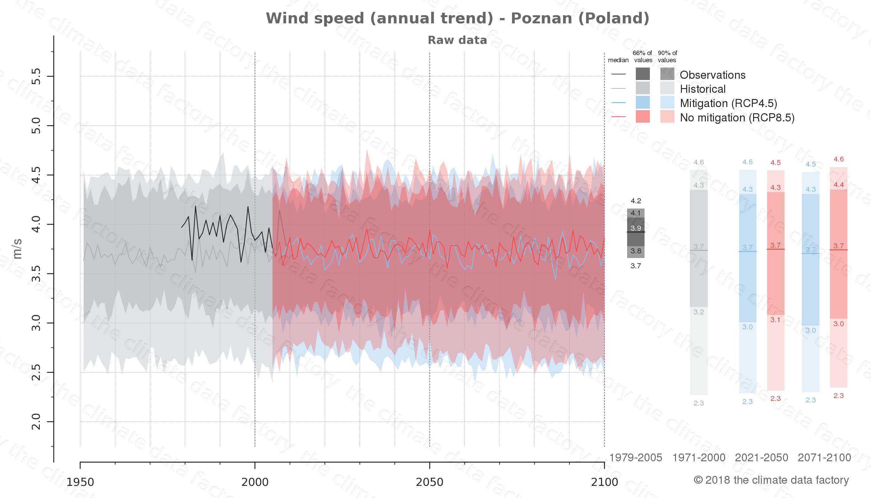 climate change data policy adaptation climate graph city data wind-speed poznan poland
