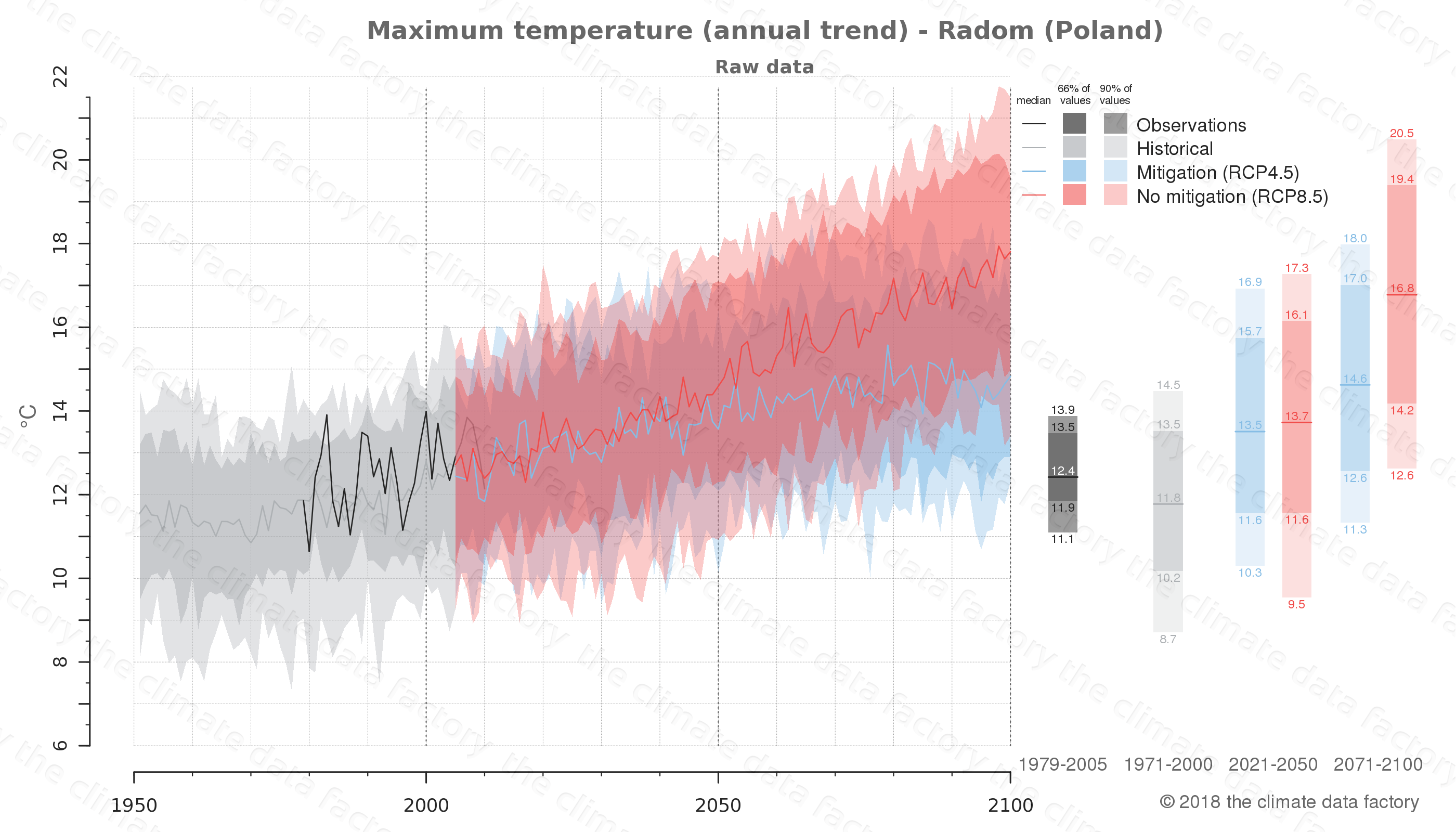 climate change data policy adaptation climate graph city data maximum-temperature radom poland