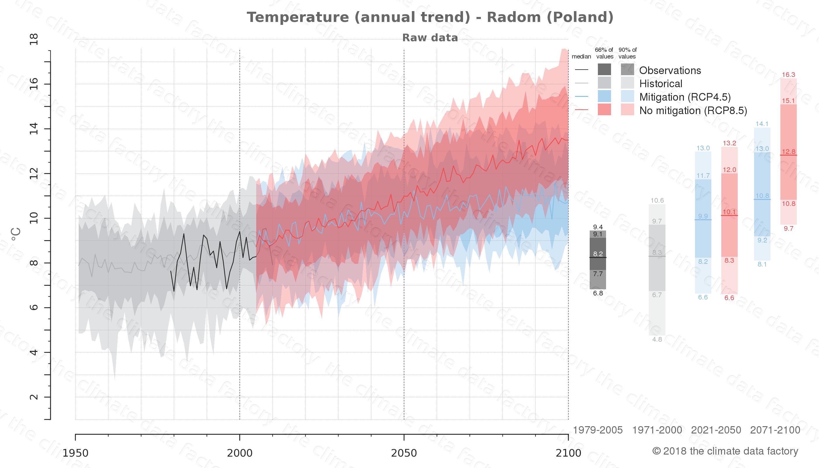 climate change data policy adaptation climate graph city data temperature radom poland