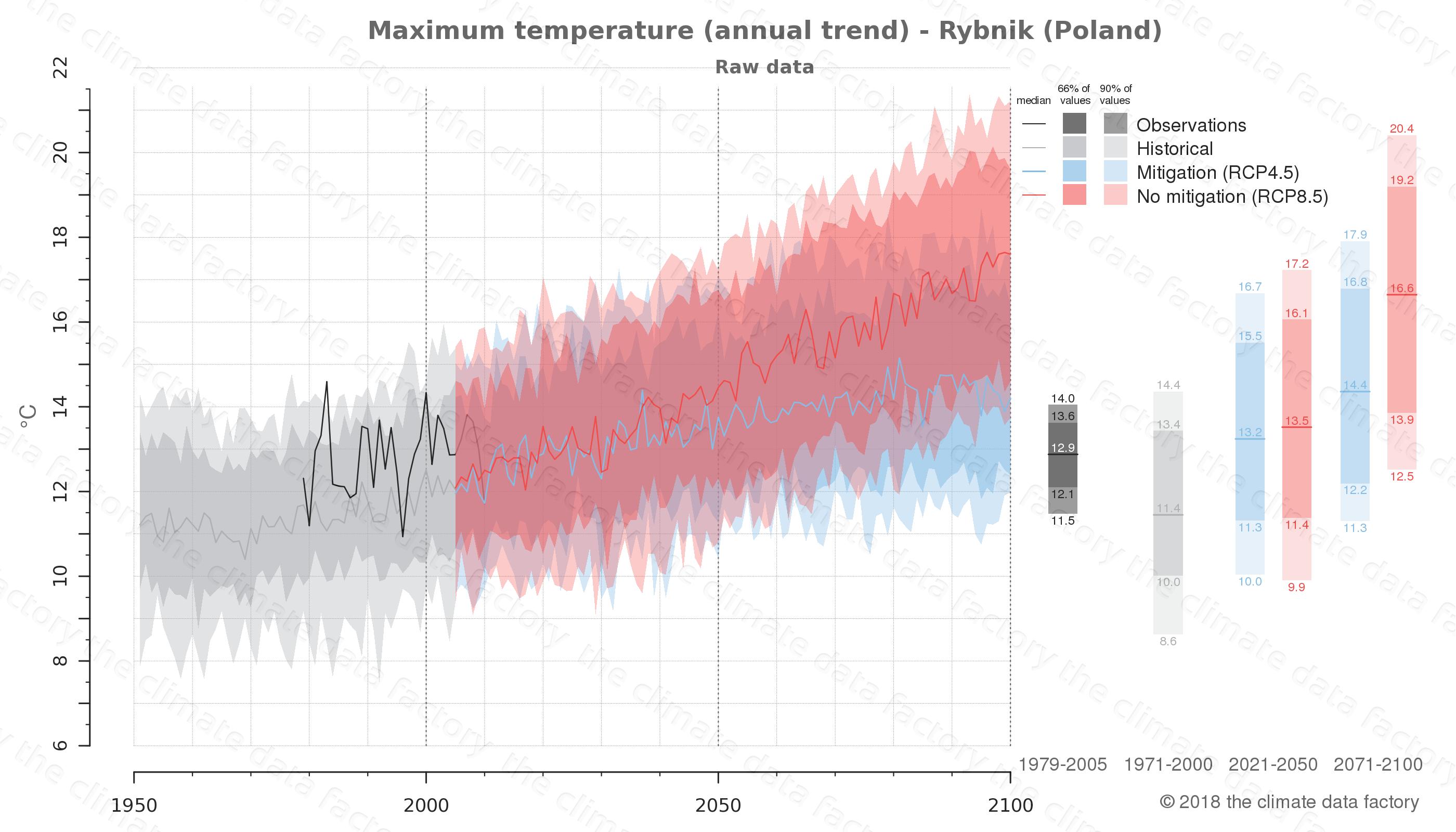 climate change data policy adaptation climate graph city data maximum-temperature rybnik poland