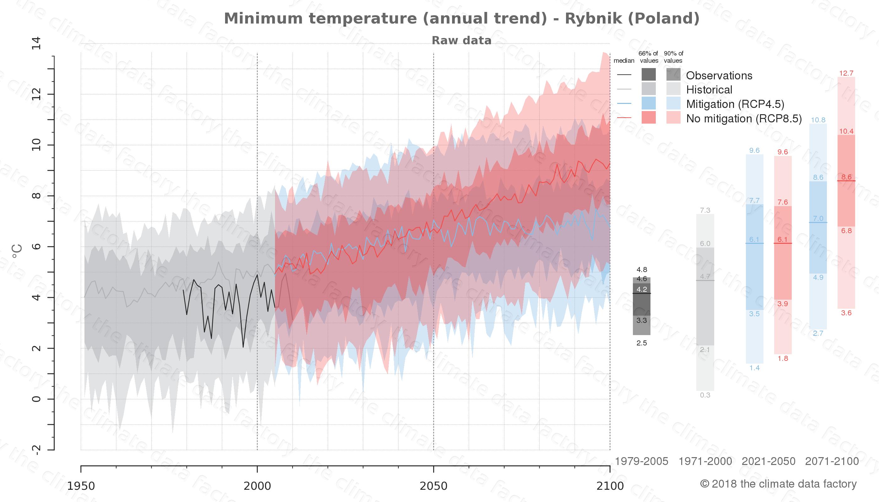 climate change data policy adaptation climate graph city data minimum-temperature rybnik poland