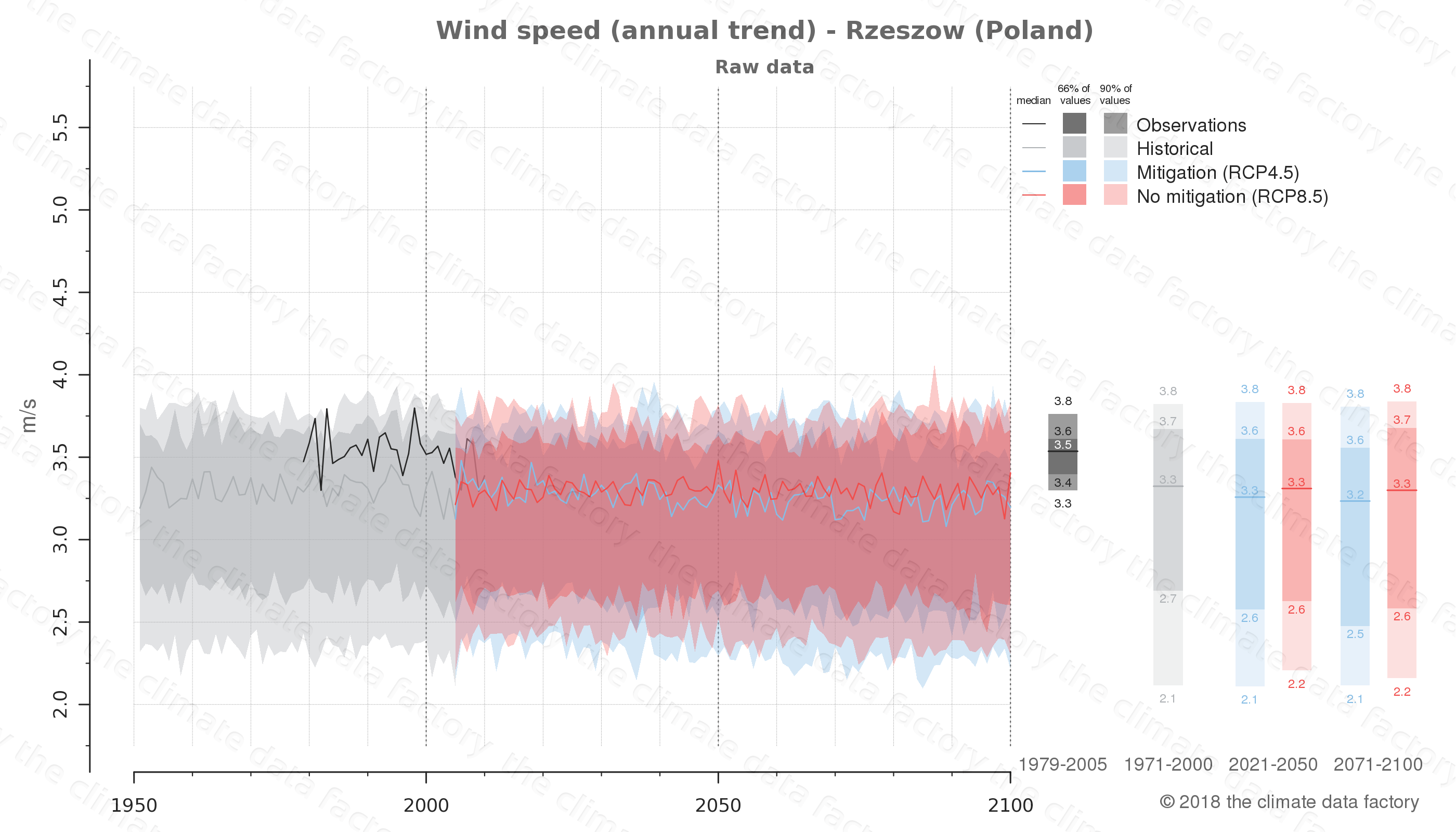 climate change data policy adaptation climate graph city data wind-speed rzeszow poland