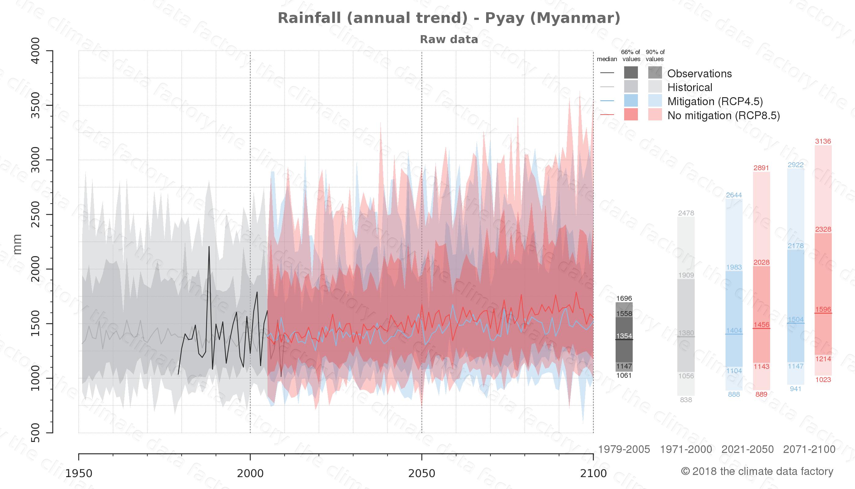 climate change data policy adaptation climate graph city data rainfall pyay myanmar