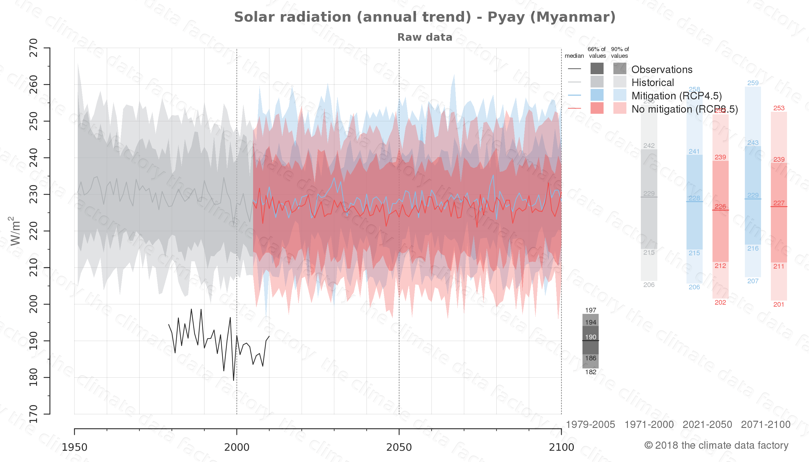 climate change data policy adaptation climate graph city data solar-radiation pyay myanmar
