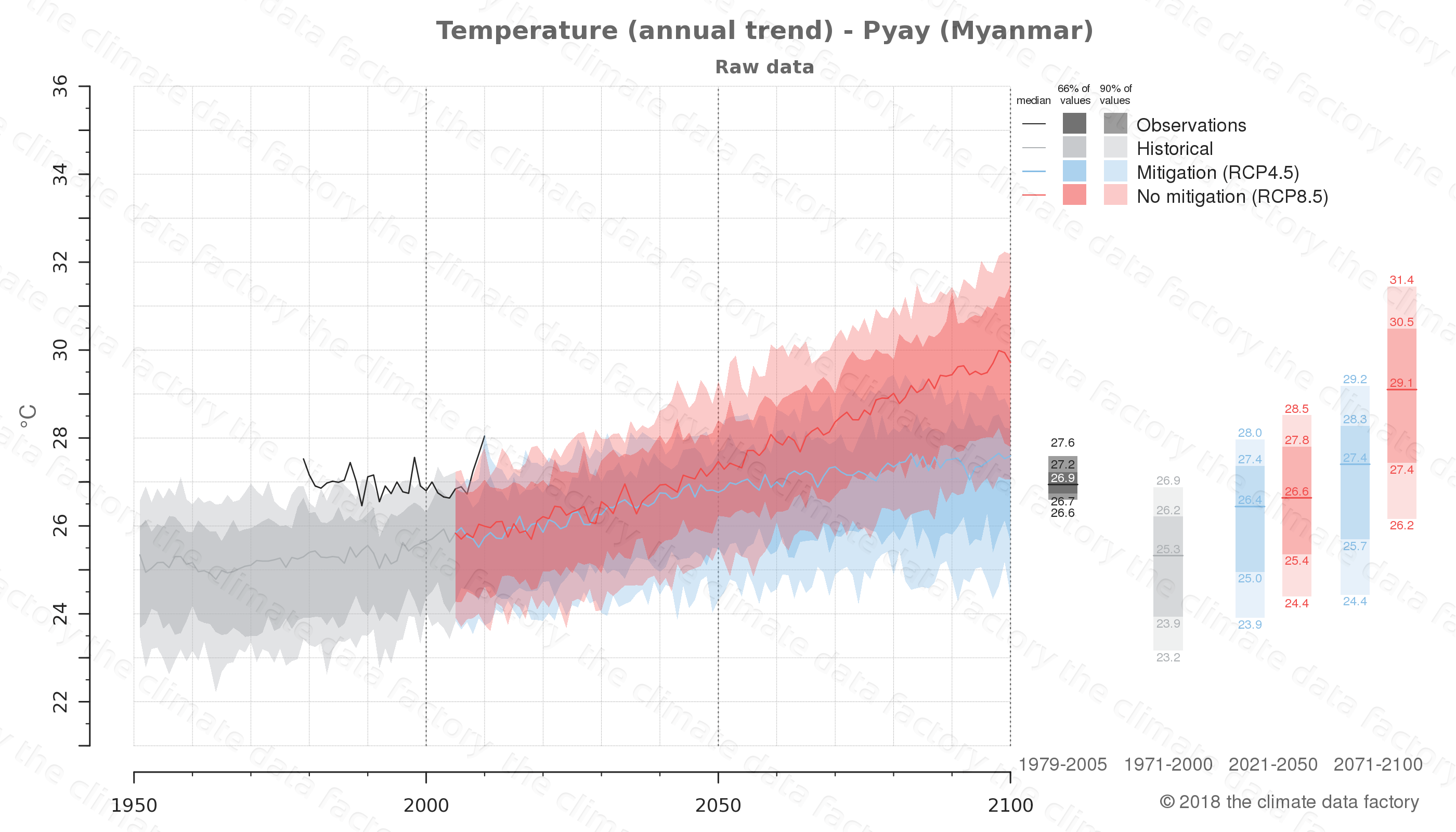 climate change data policy adaptation climate graph city data temperature pyay myanmar